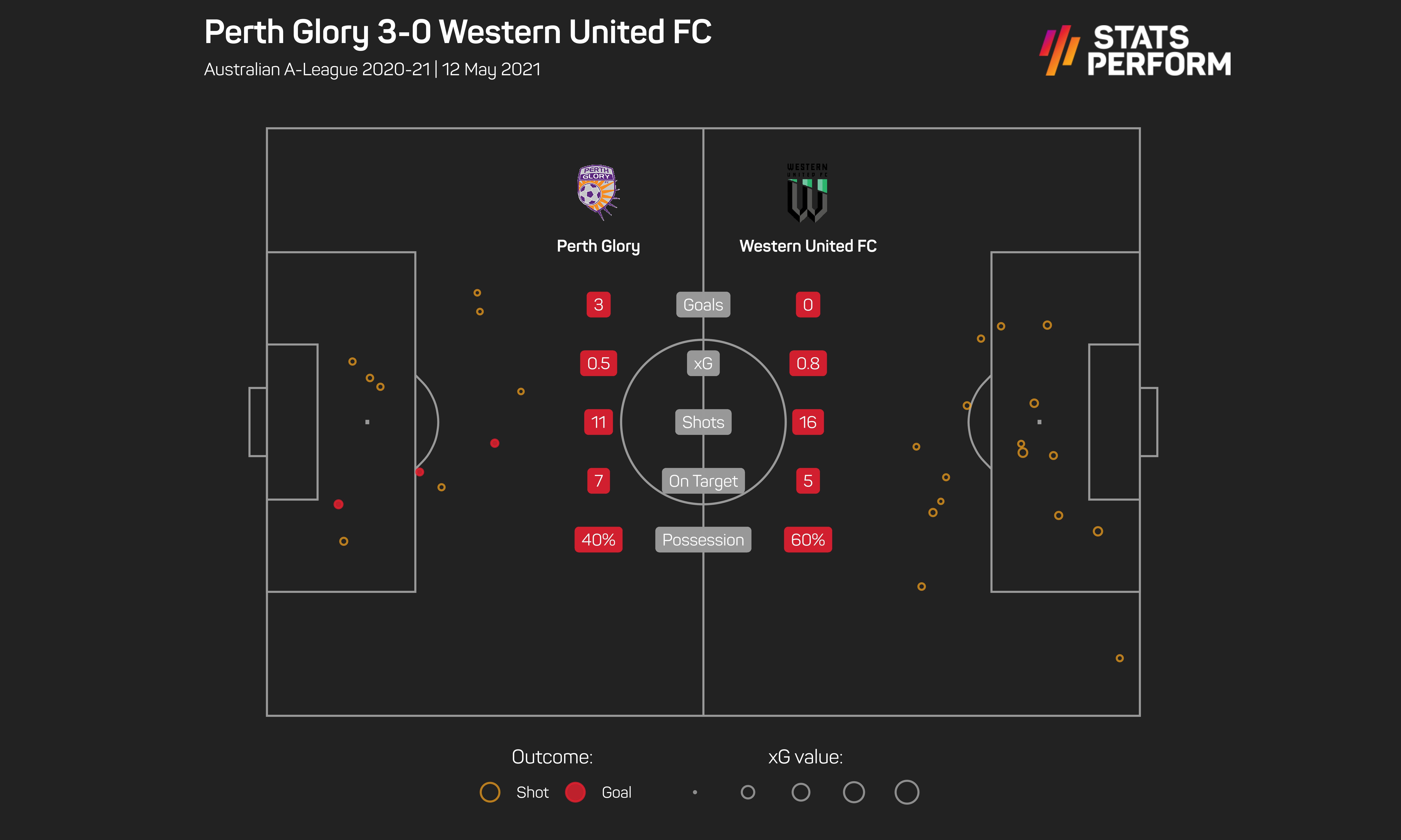 Perth Glory v Western United
