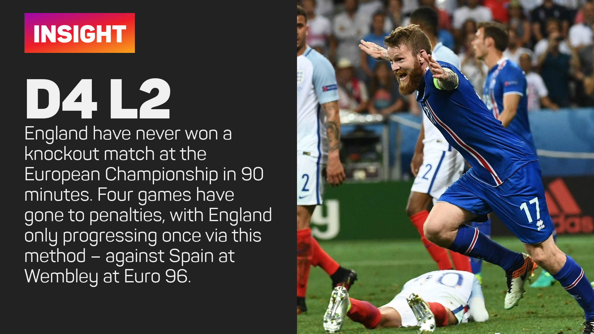 England's knockout record at the Euros