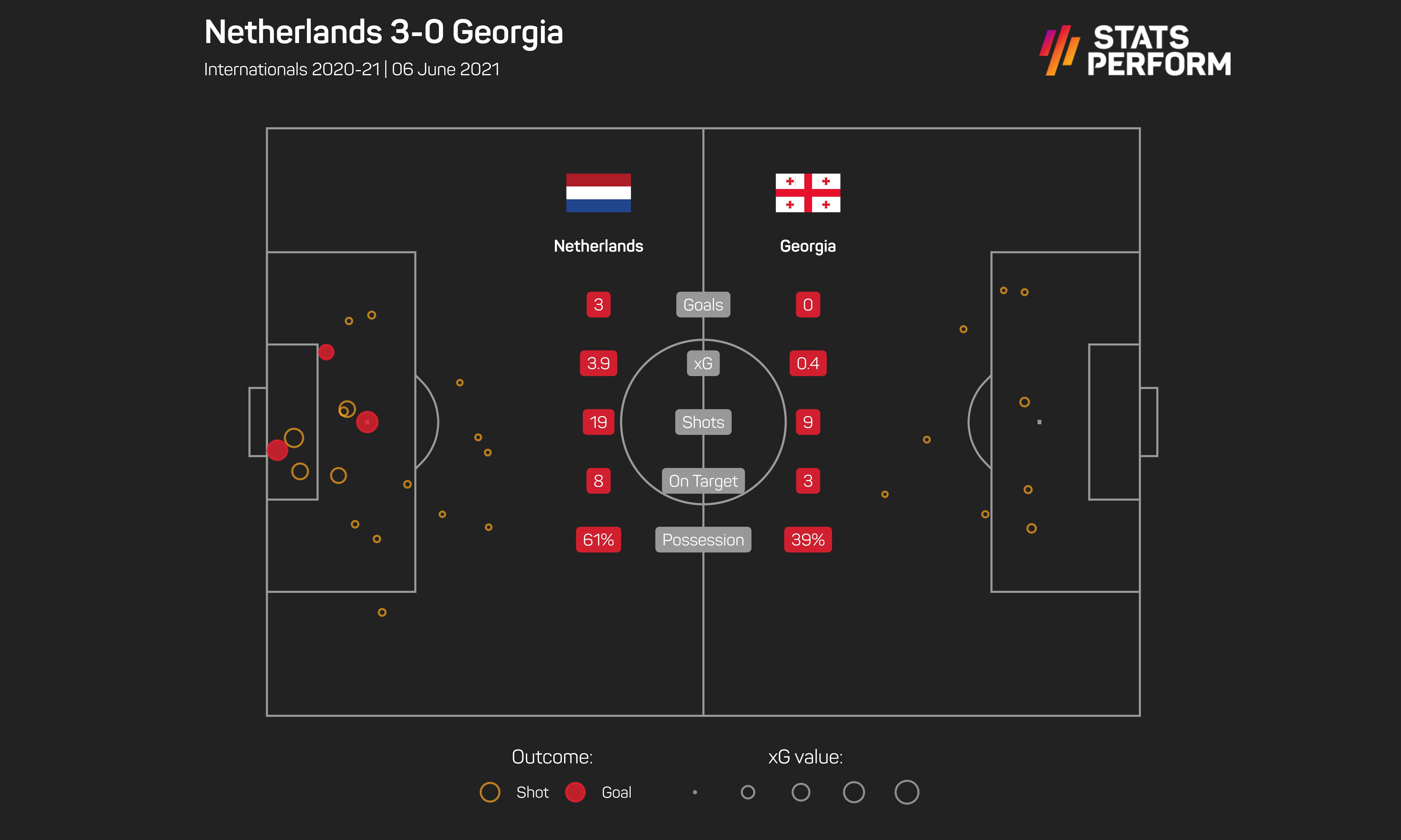 Netherlands vs Georgia, June 2021