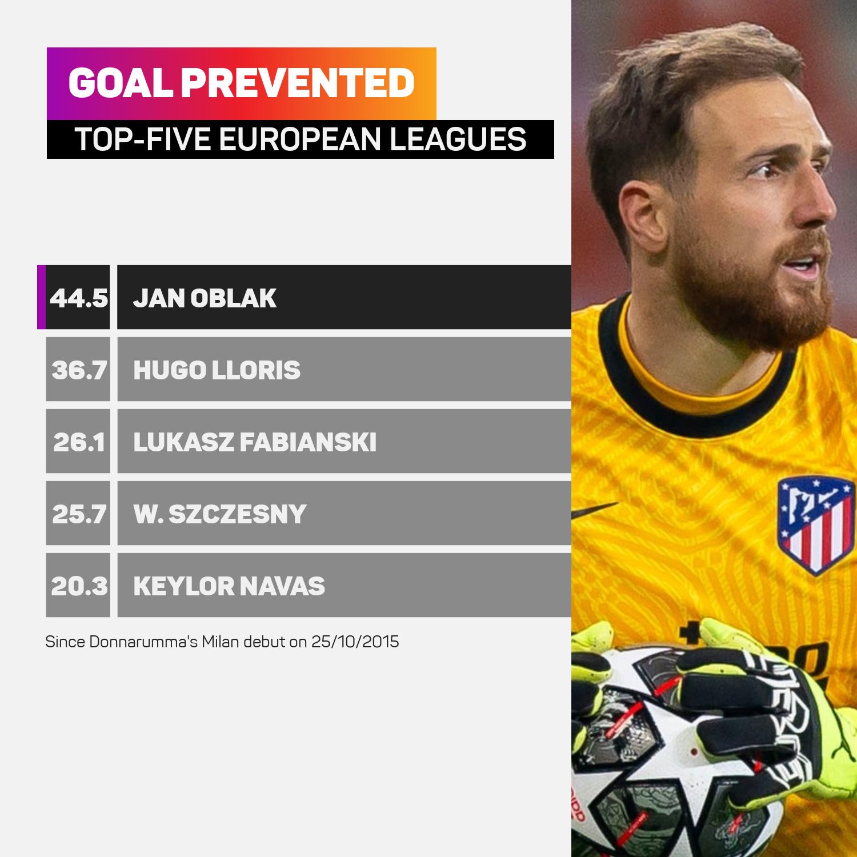 Goals prevented since Gianluigi Donnarumma Milan debut