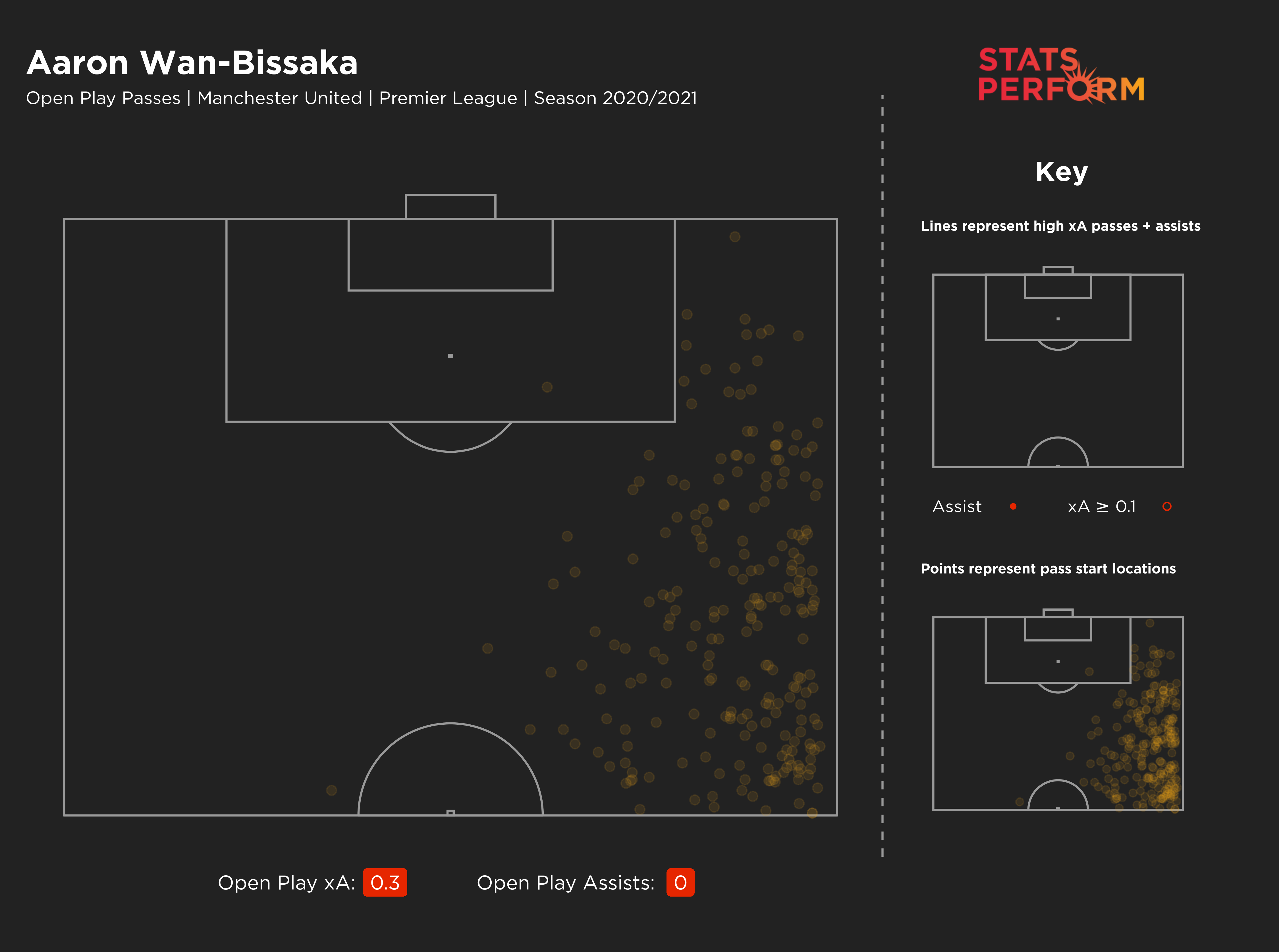 Aaron Wan-Bissaka has no assists this season, with his expected assists map highlighting a lack of attacking threat
