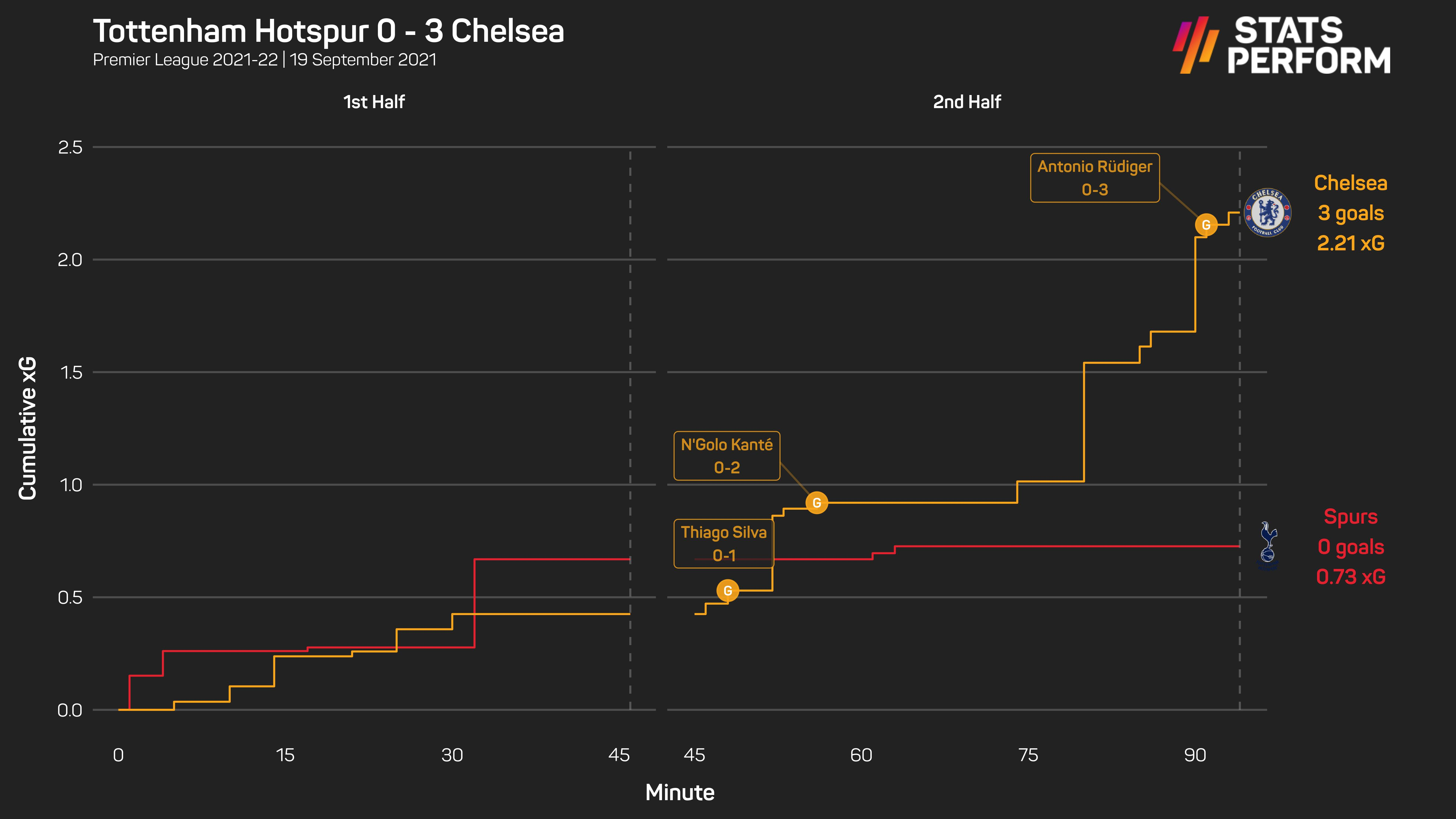 Chelsea recovered from a slow first half to humble Tottenham