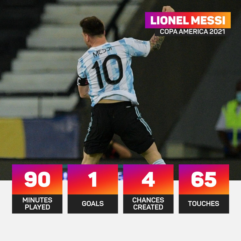 Lionel Messi against Chile