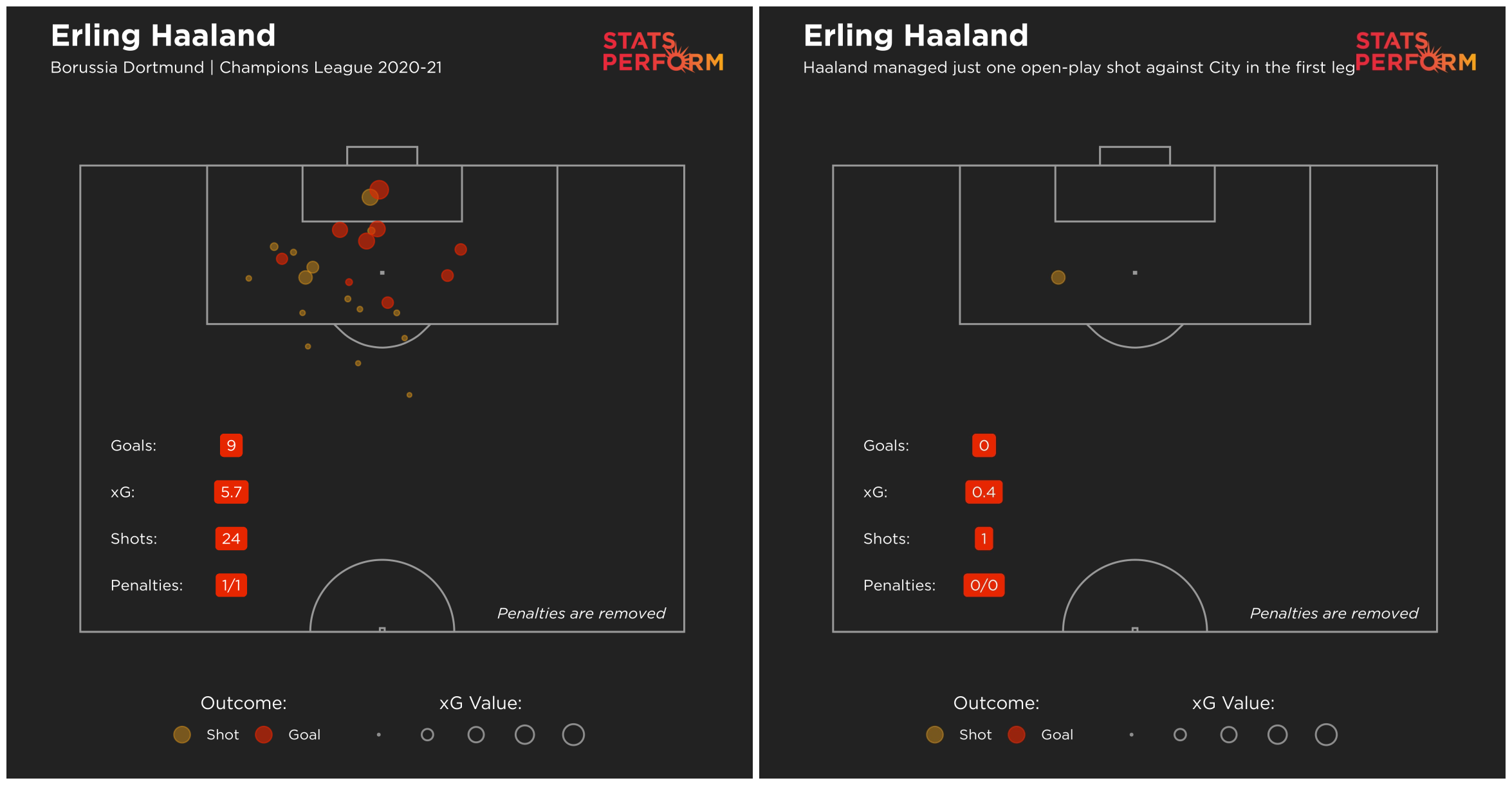 Erling Haaland's miss in the first leg against City was the sort of chance many would expect him to convert