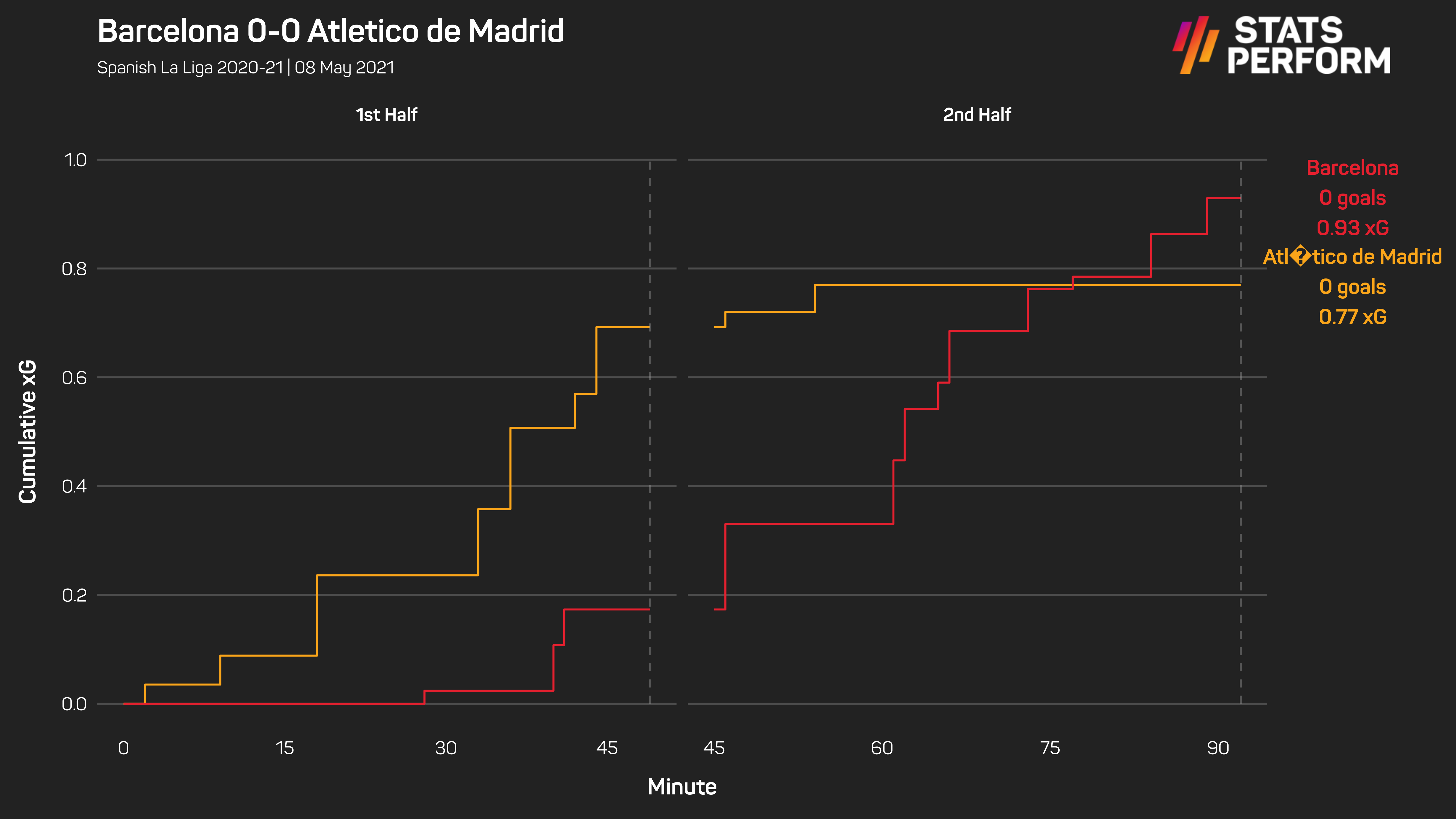 Atletico's draw at Barcelona did not cost them