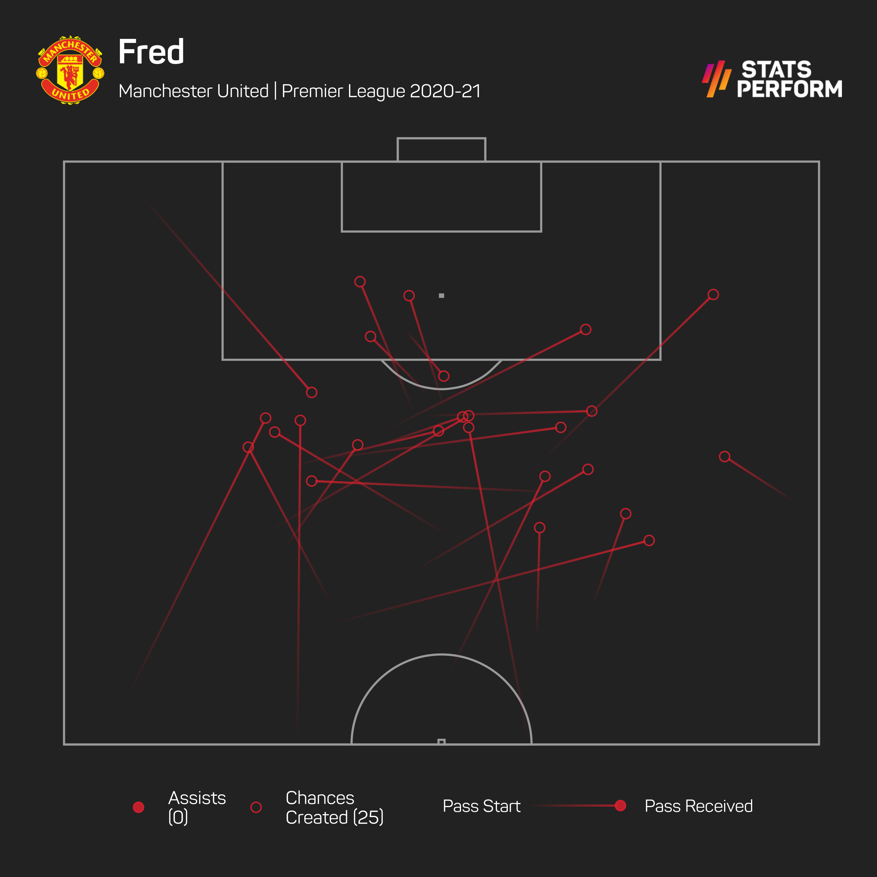 Fred doesn't offer great creativity in his current role