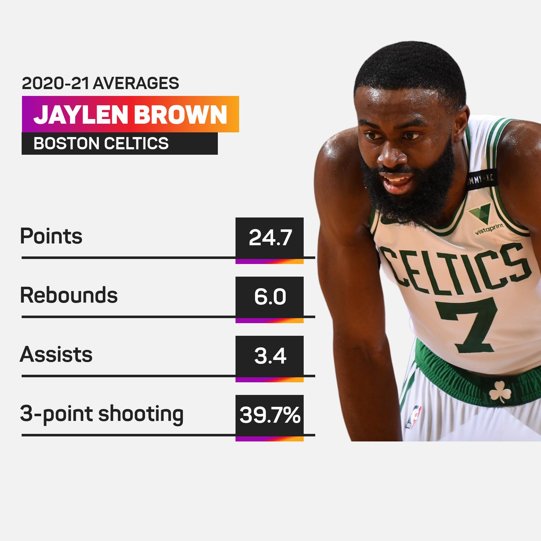 Jaylen Brown 2020-21 season averages
