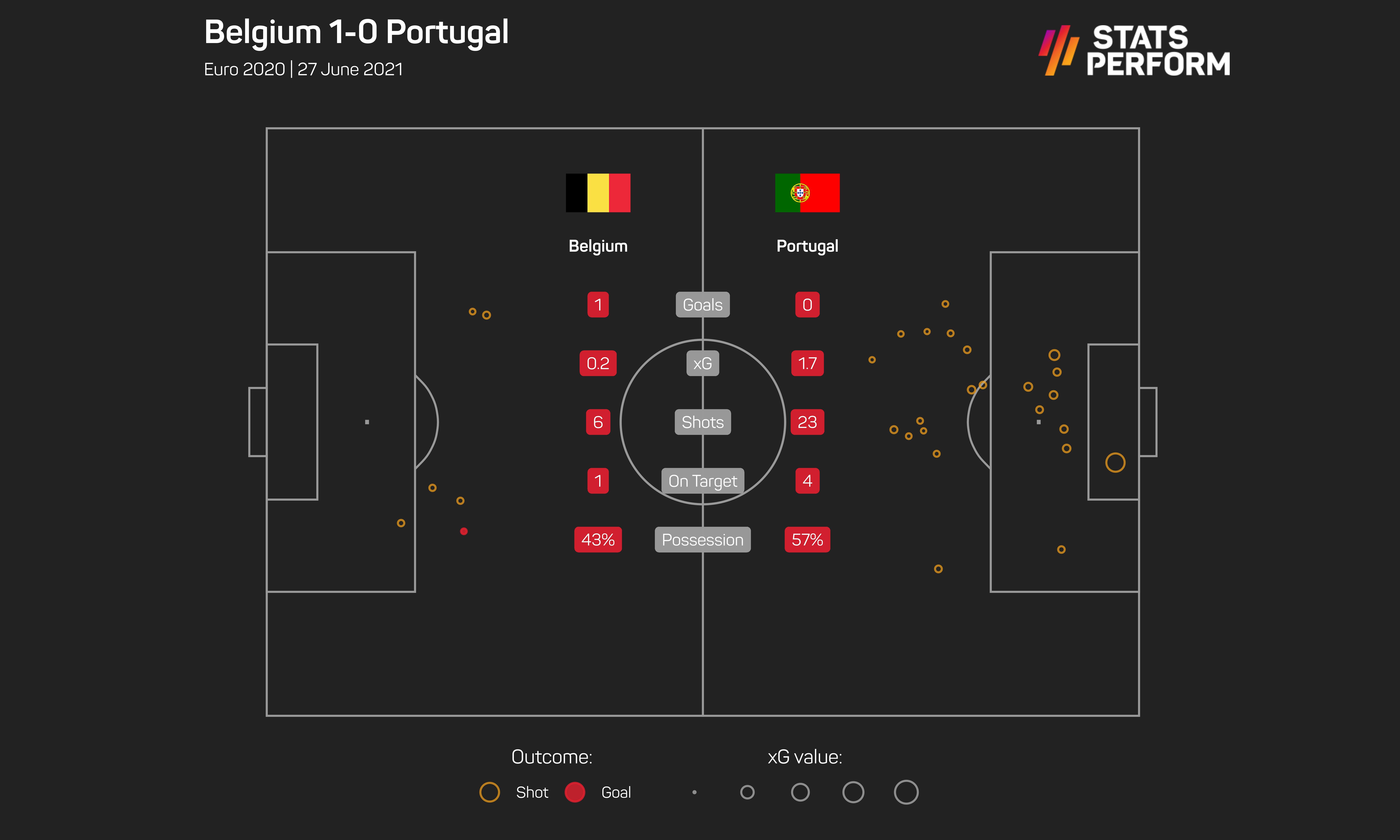 Belgium edge past Portugal