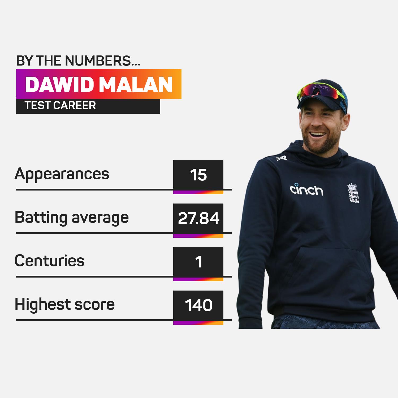 Dawid Malan Test career numbers