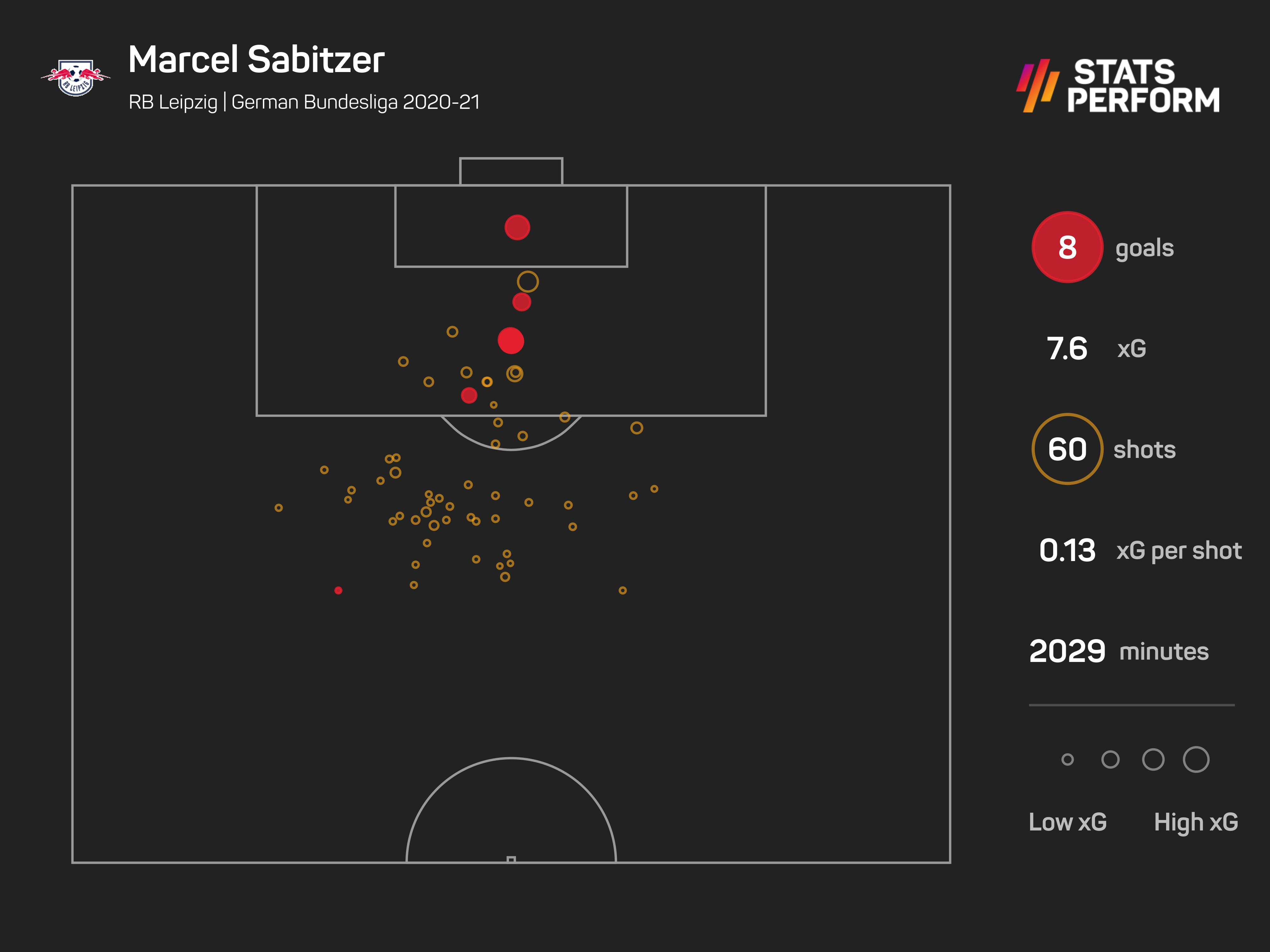Marcel Sabitzer had a strong season for RB Leipzig