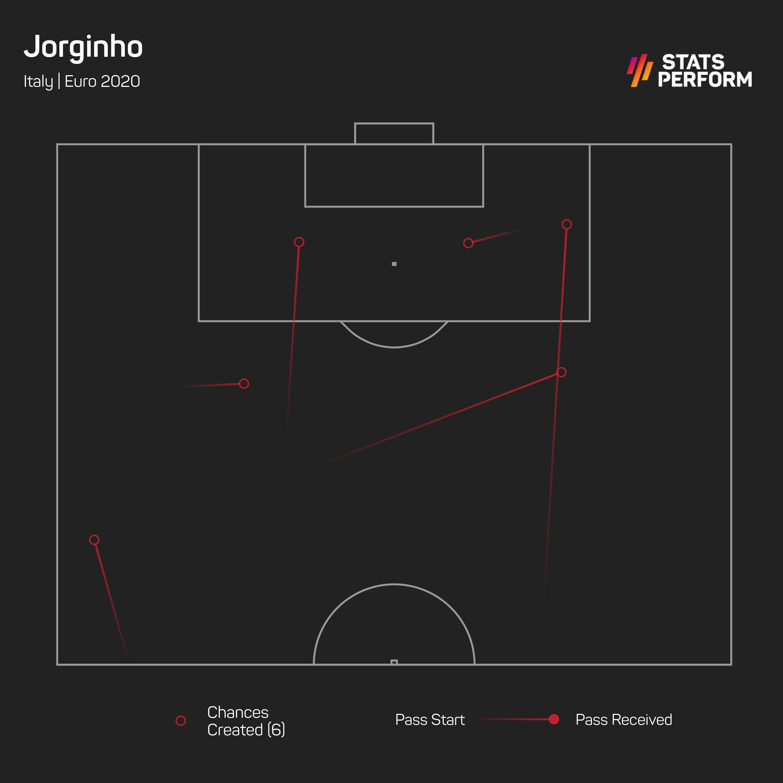 Jorginho at Euro 2020