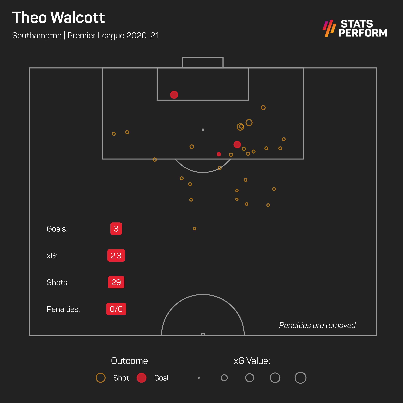 Theo Walcott xG 2020-21