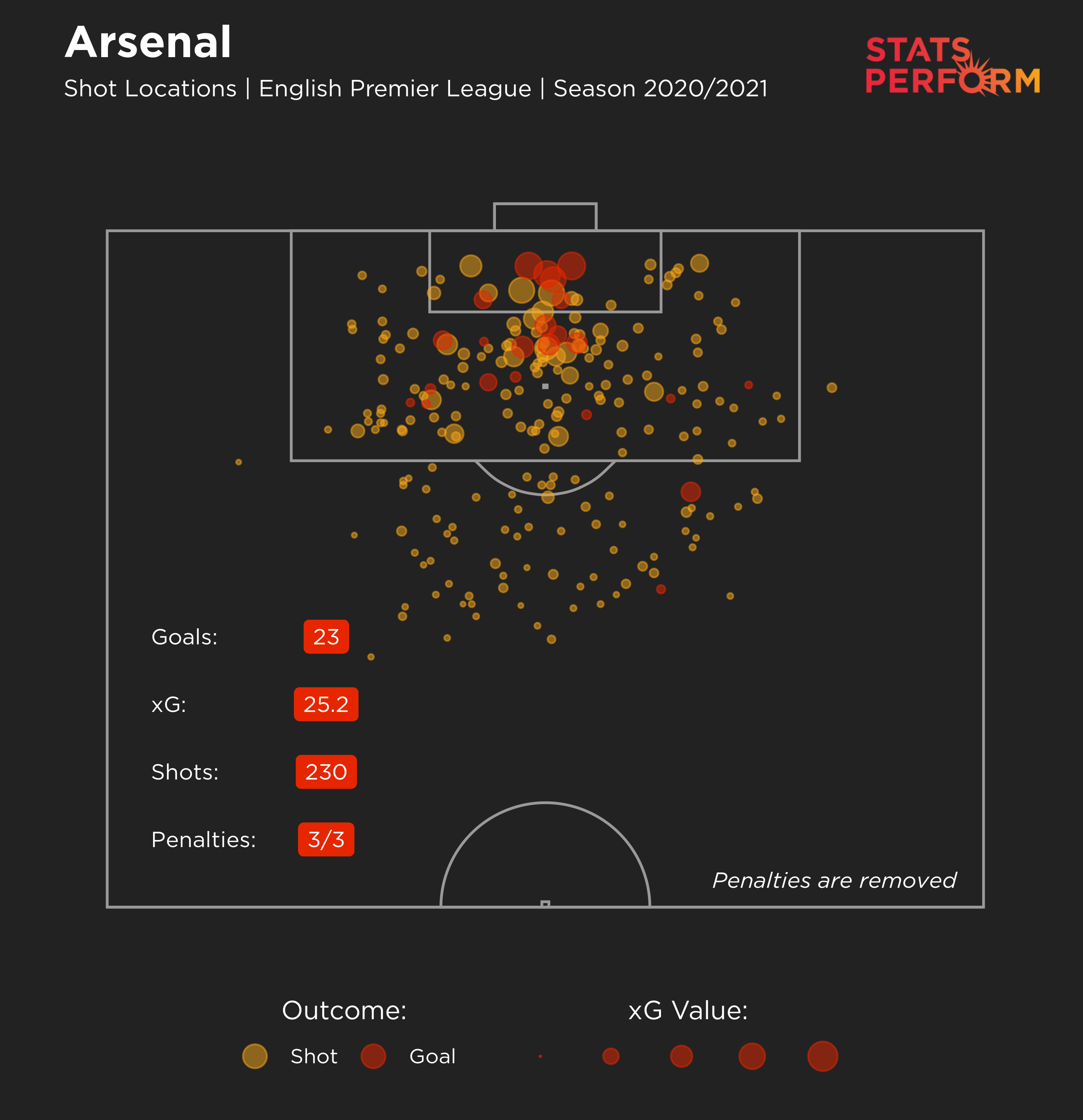 Arsenal's expected goals map for this season