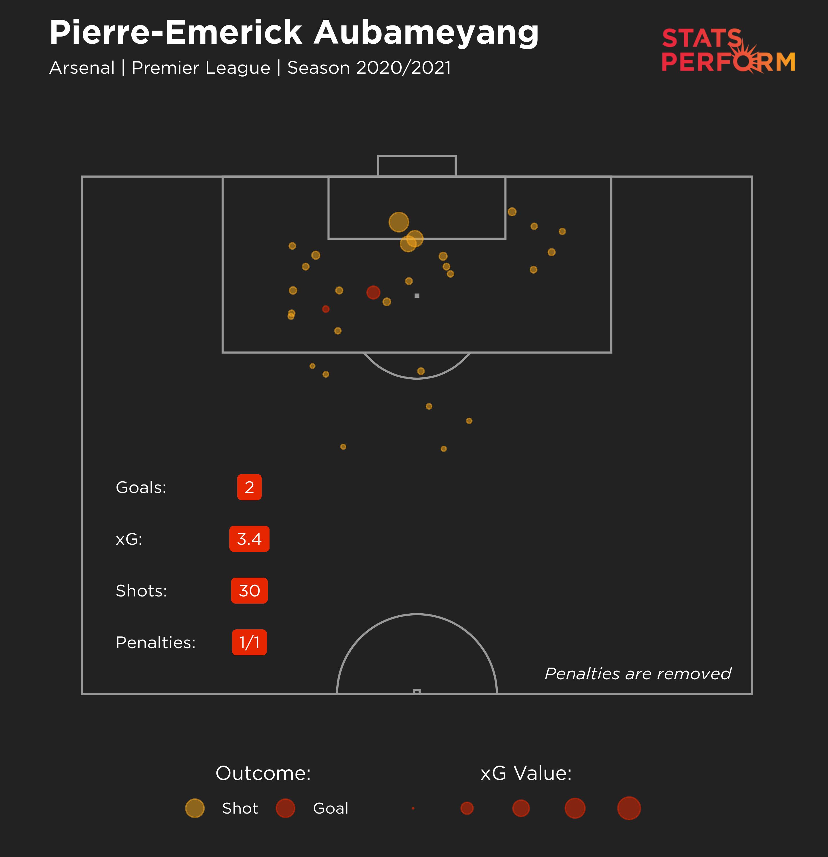 Pierrre-Emerick Aubameyang 2020-21 xG