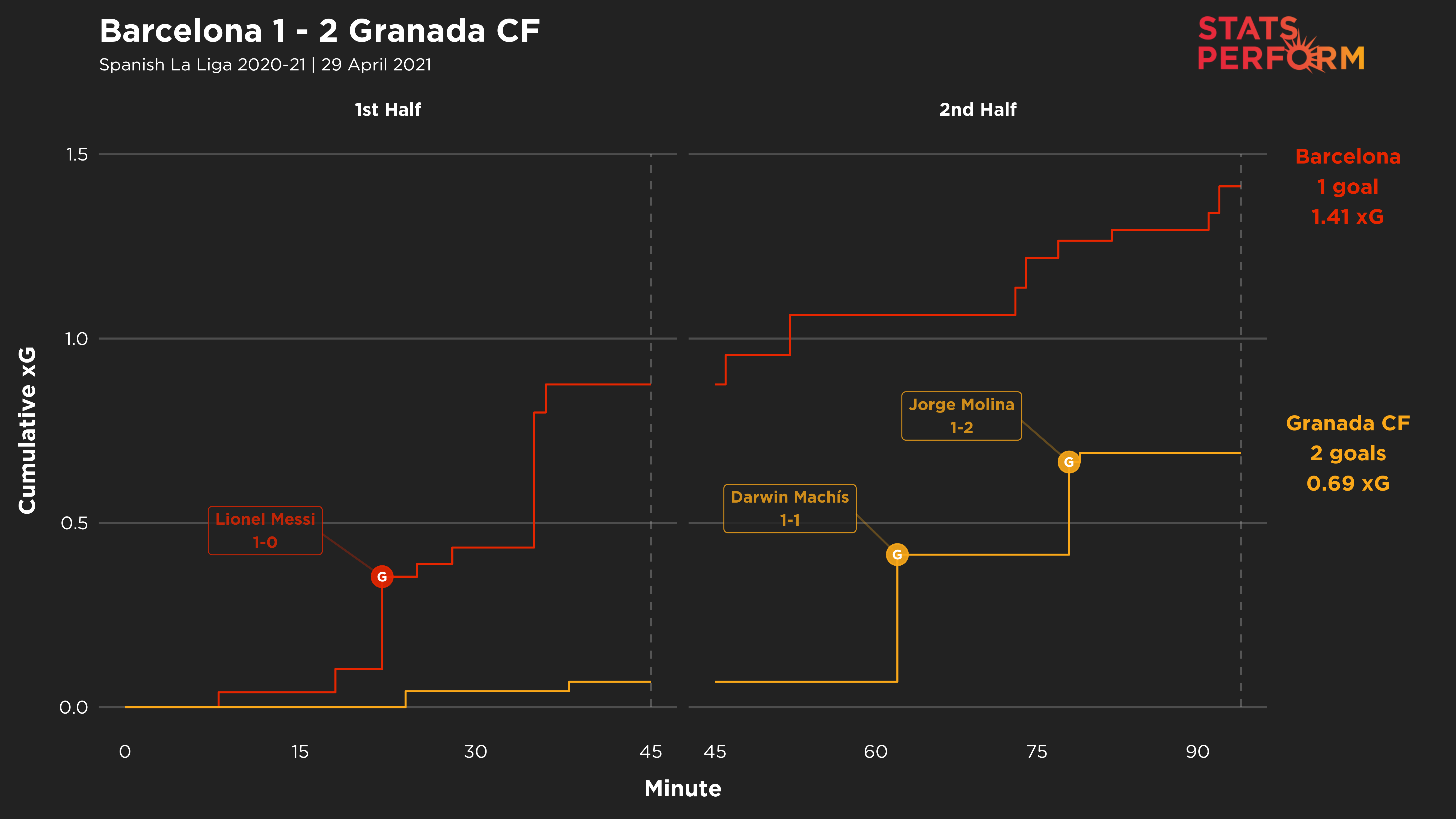 Barcelona lost to Granada, who massively out-performed their xG