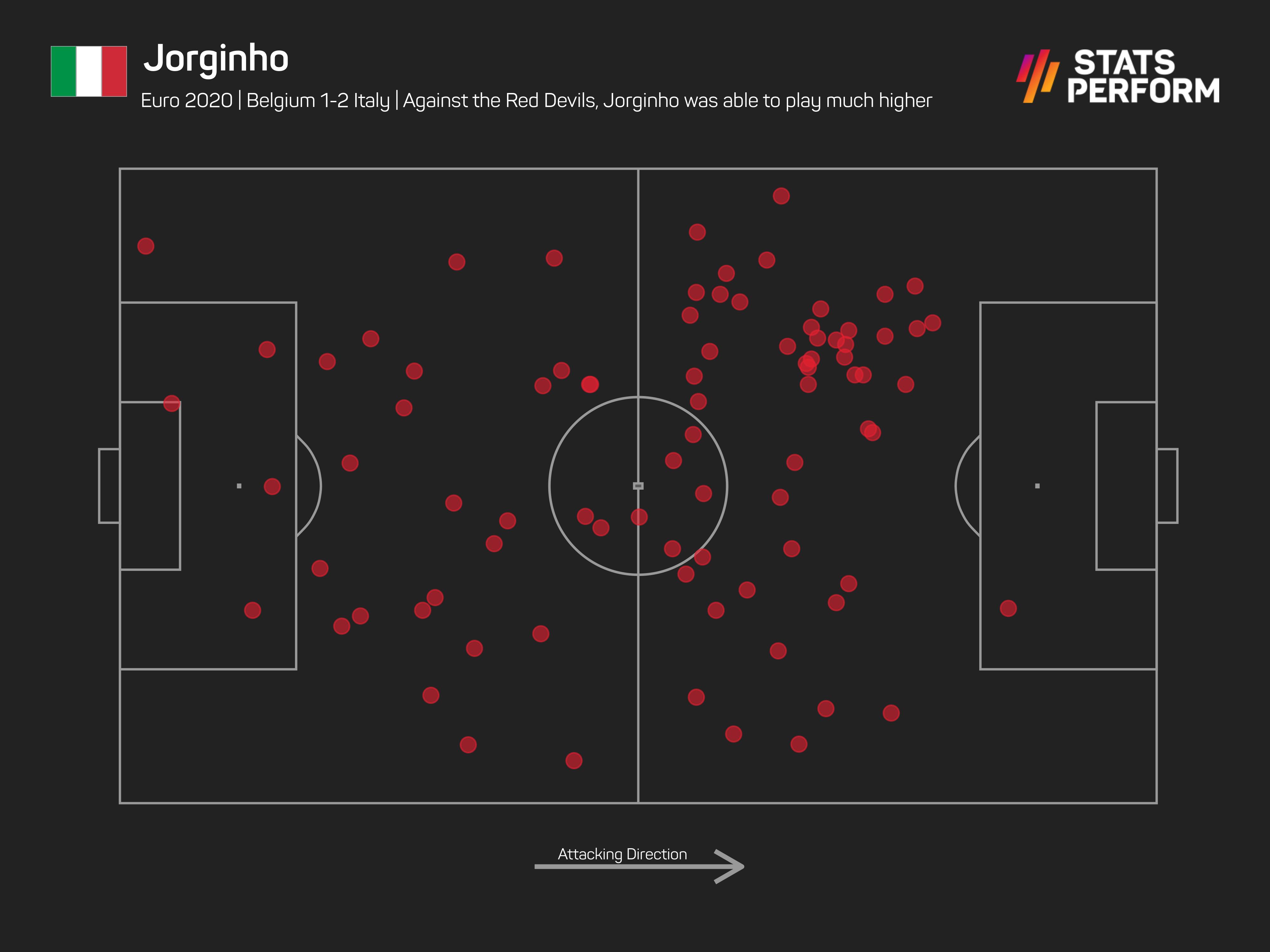 Jorginho enjoyed more freedom against Belgium