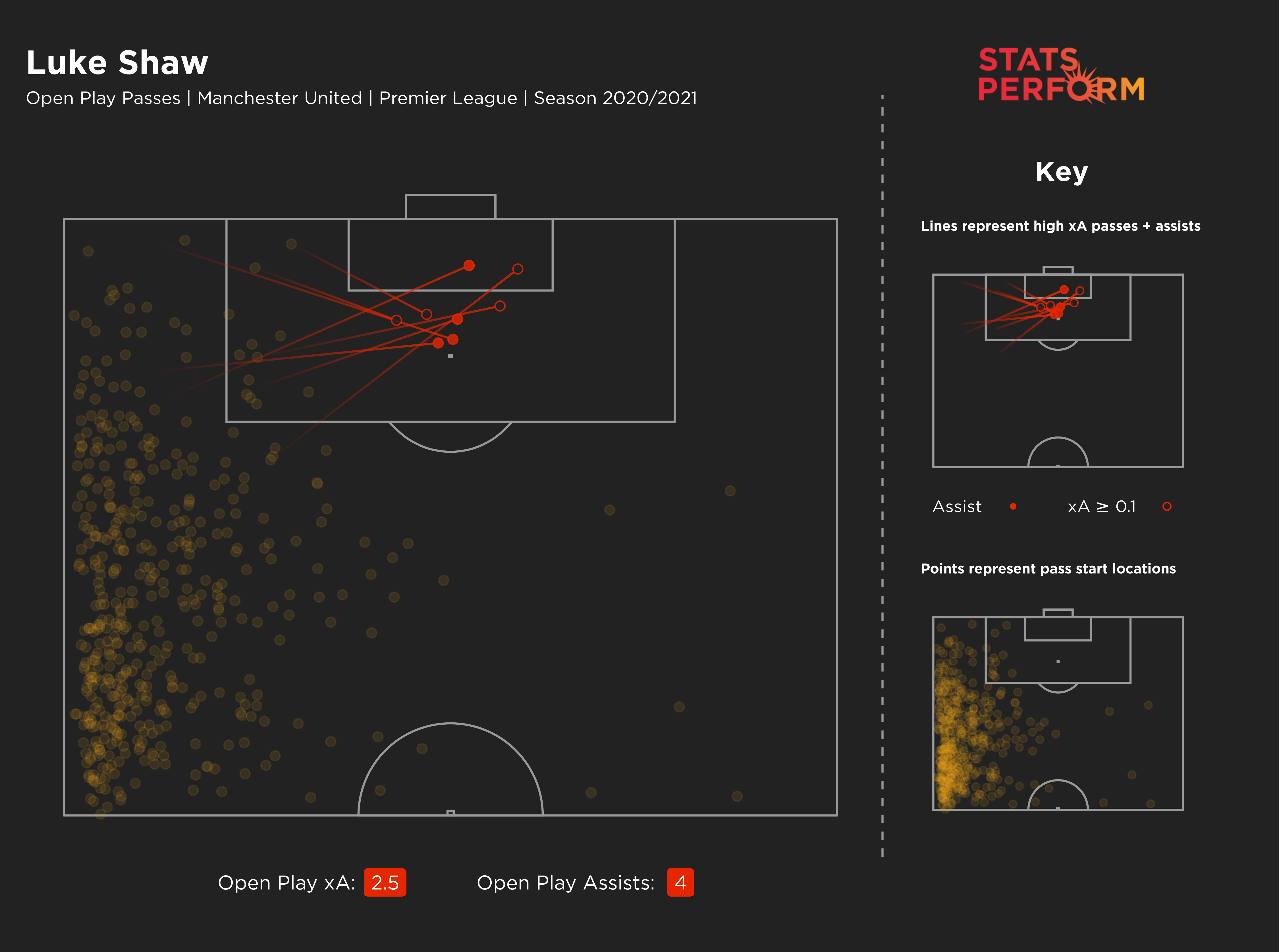 Luke Shaw's expected assists (xA) map for 2020-21