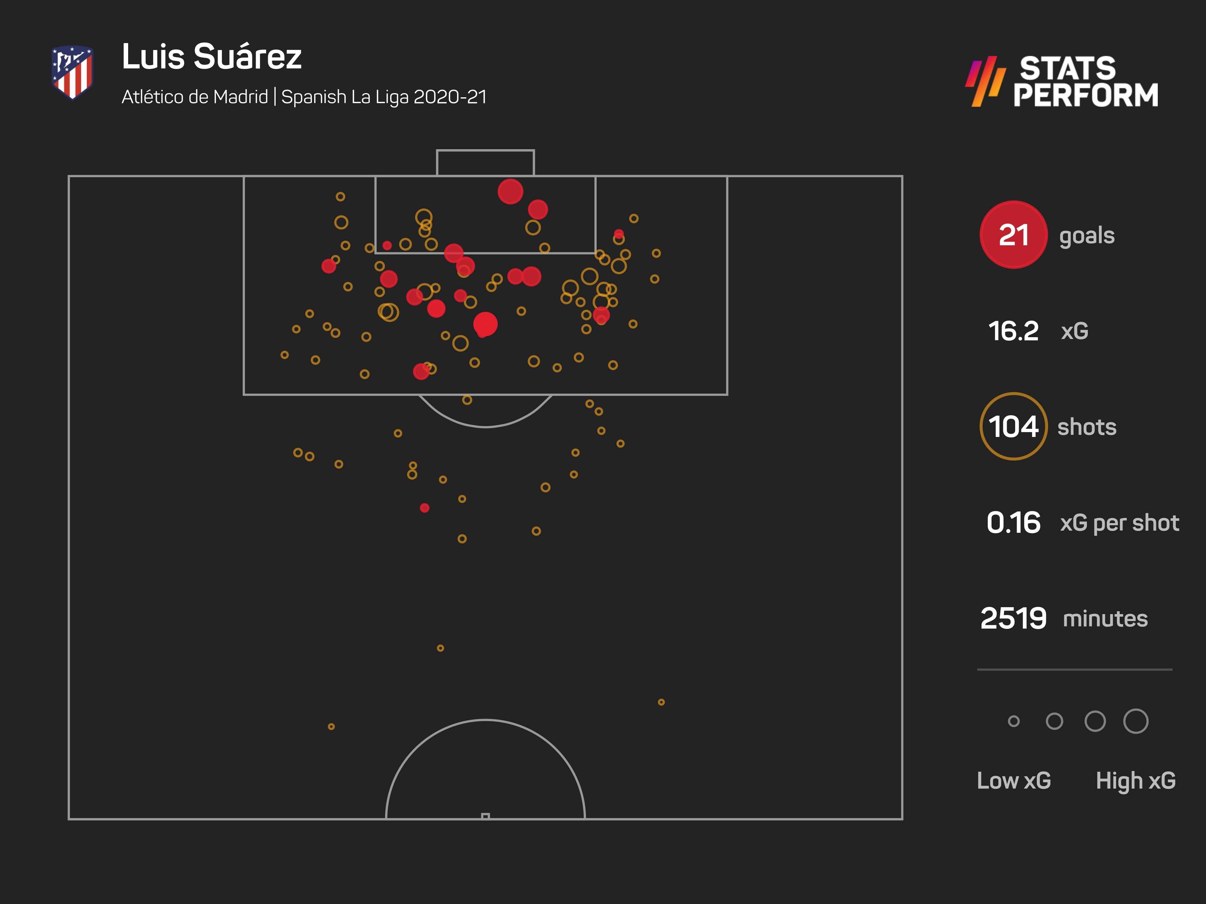 Luis Suarez xG season 2020-21
