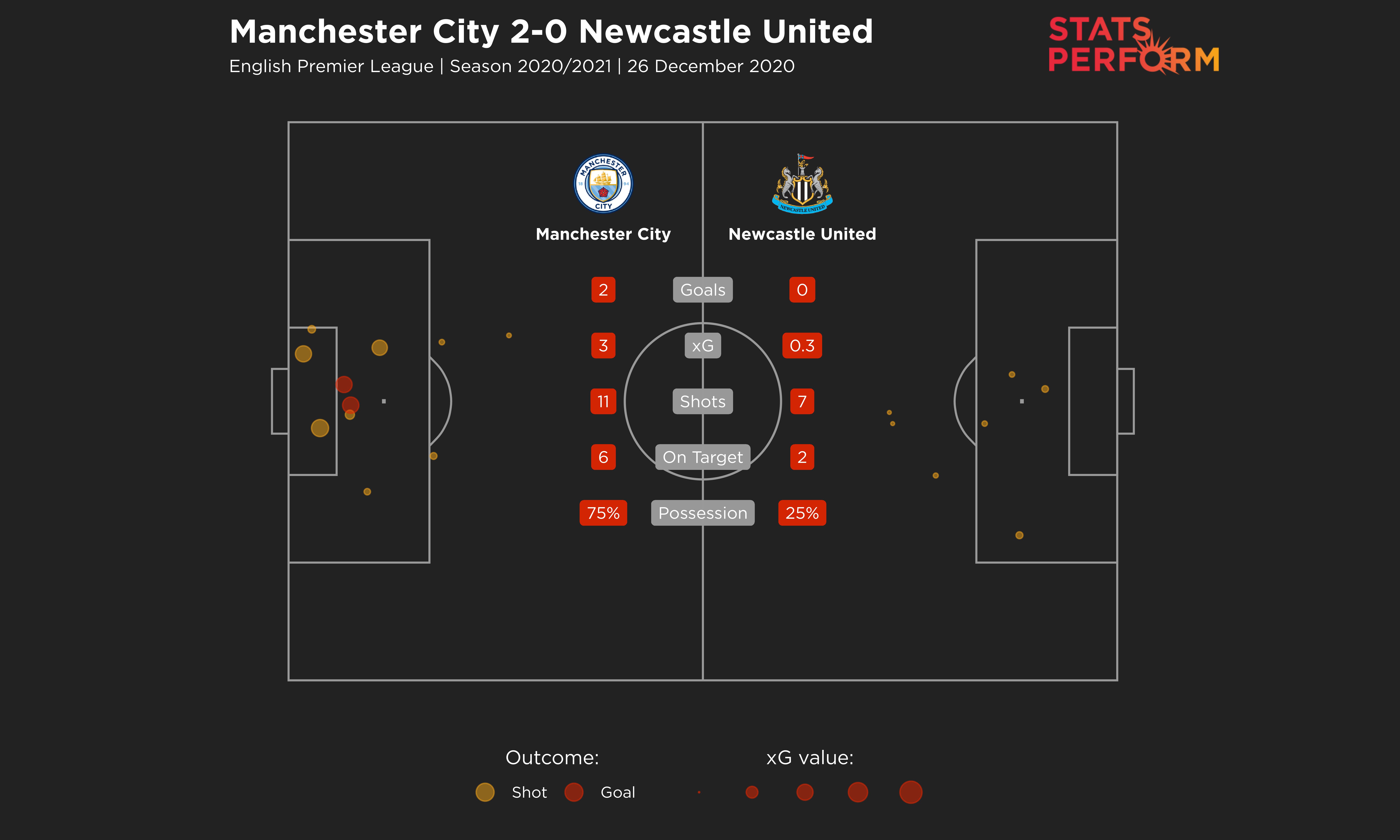 Man City 2-0 Newcastle United