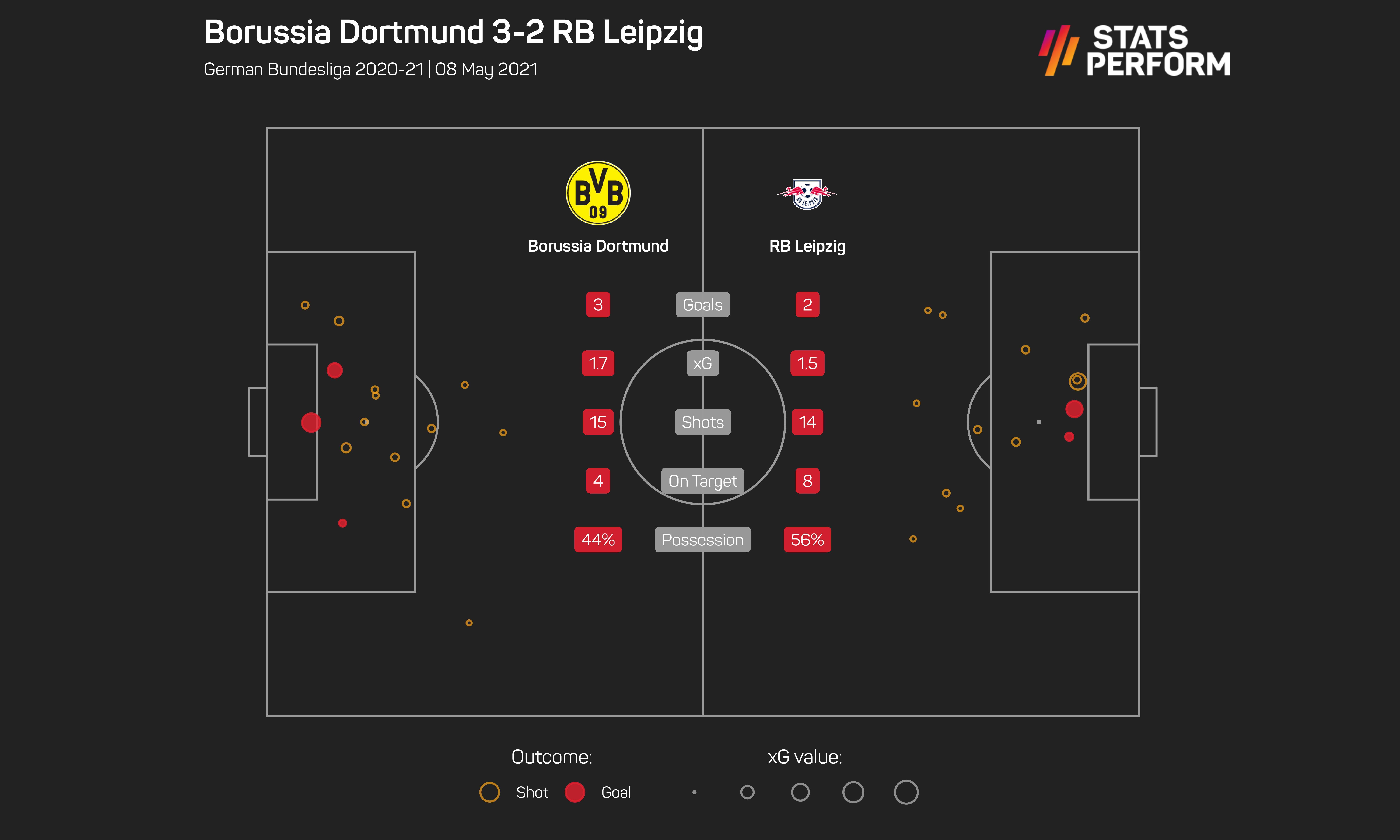 Dortmund v Leipzig Opta/SPN graphic