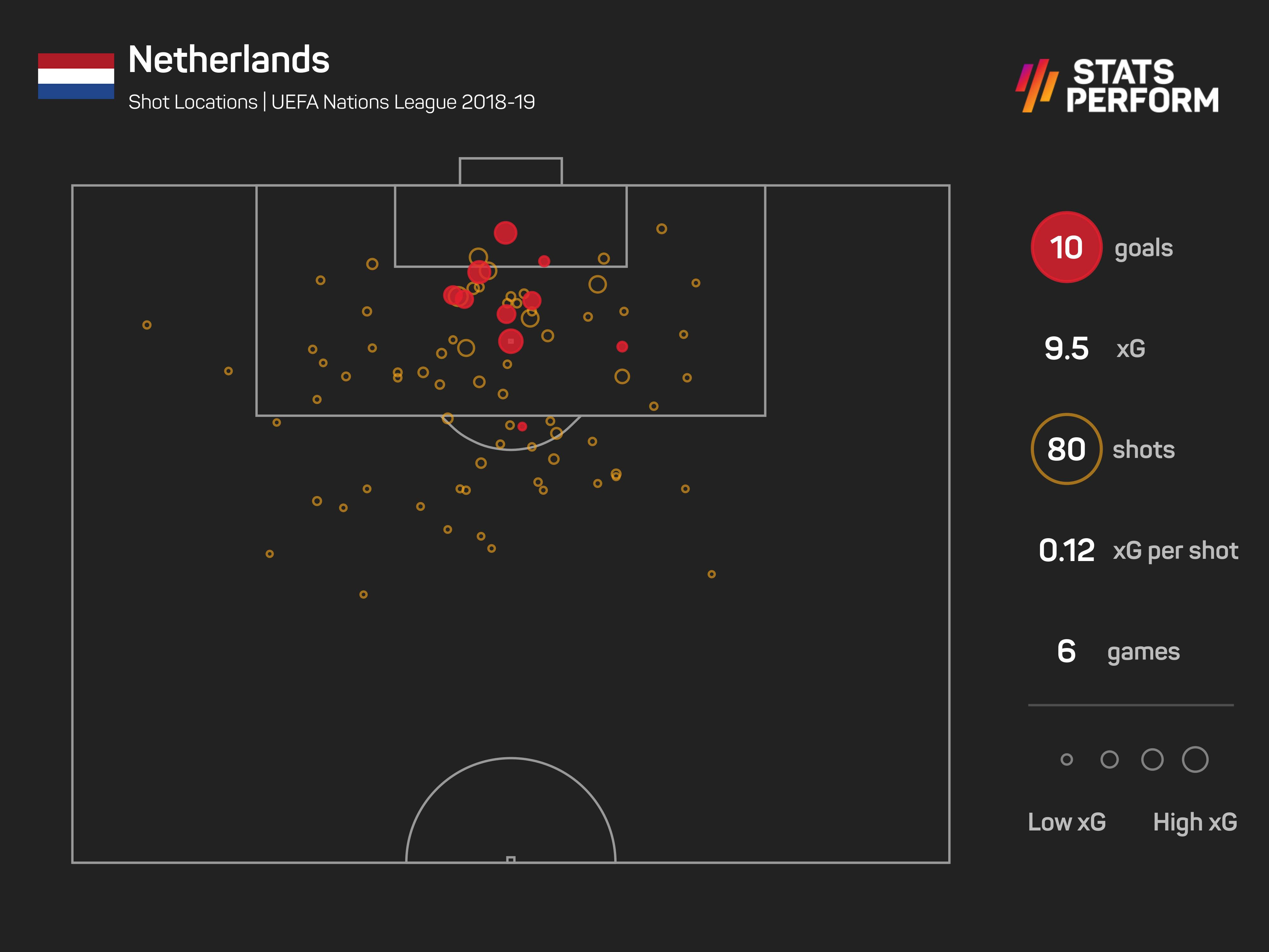 Ronald Koeman's Netherlands during the 2018-19 Nations League