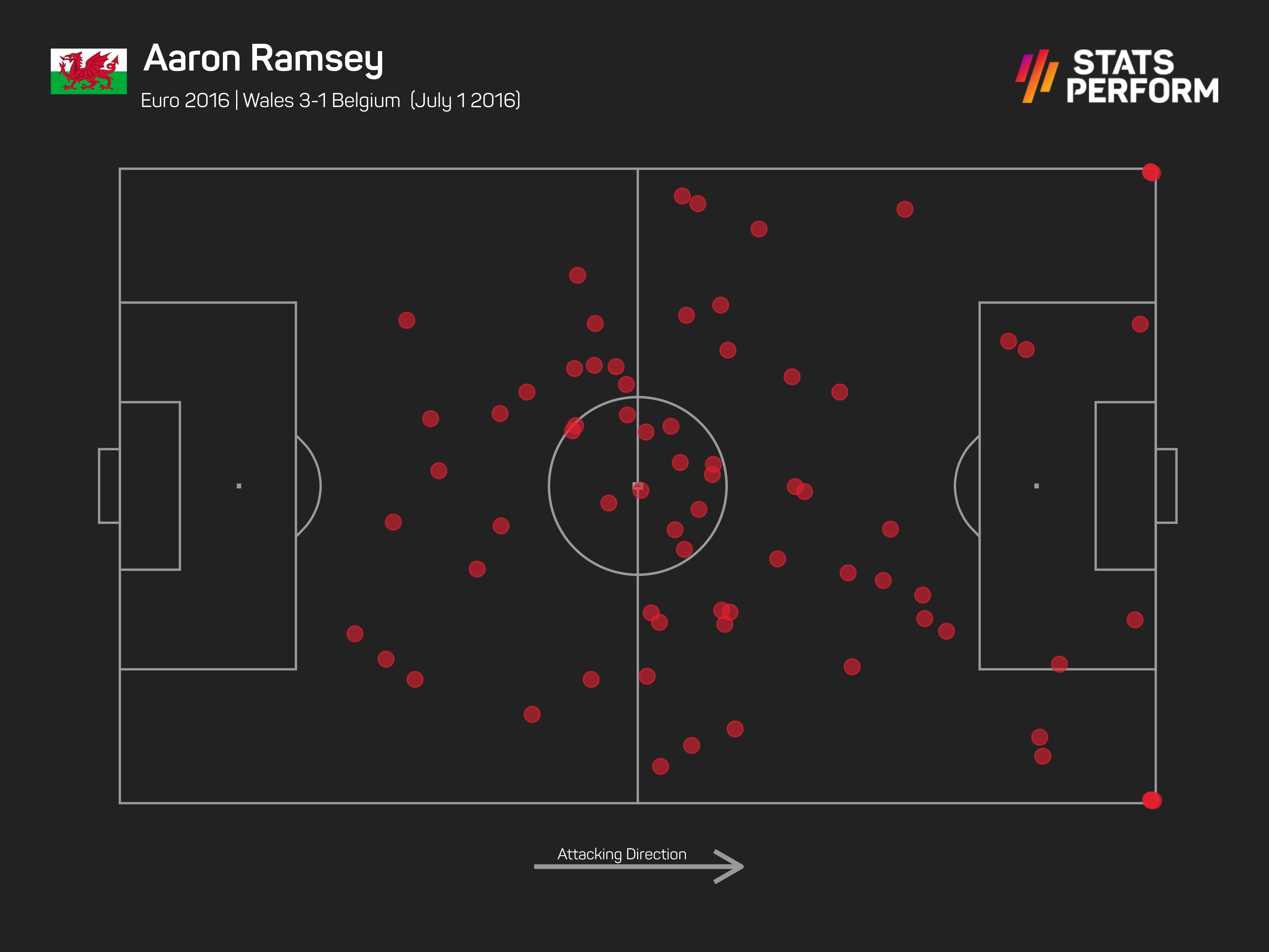 Aaron Ramsey touch map Wales 3-1 Belgium