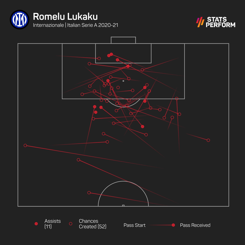 Romelu Lukaku was a creator as well as a scorer