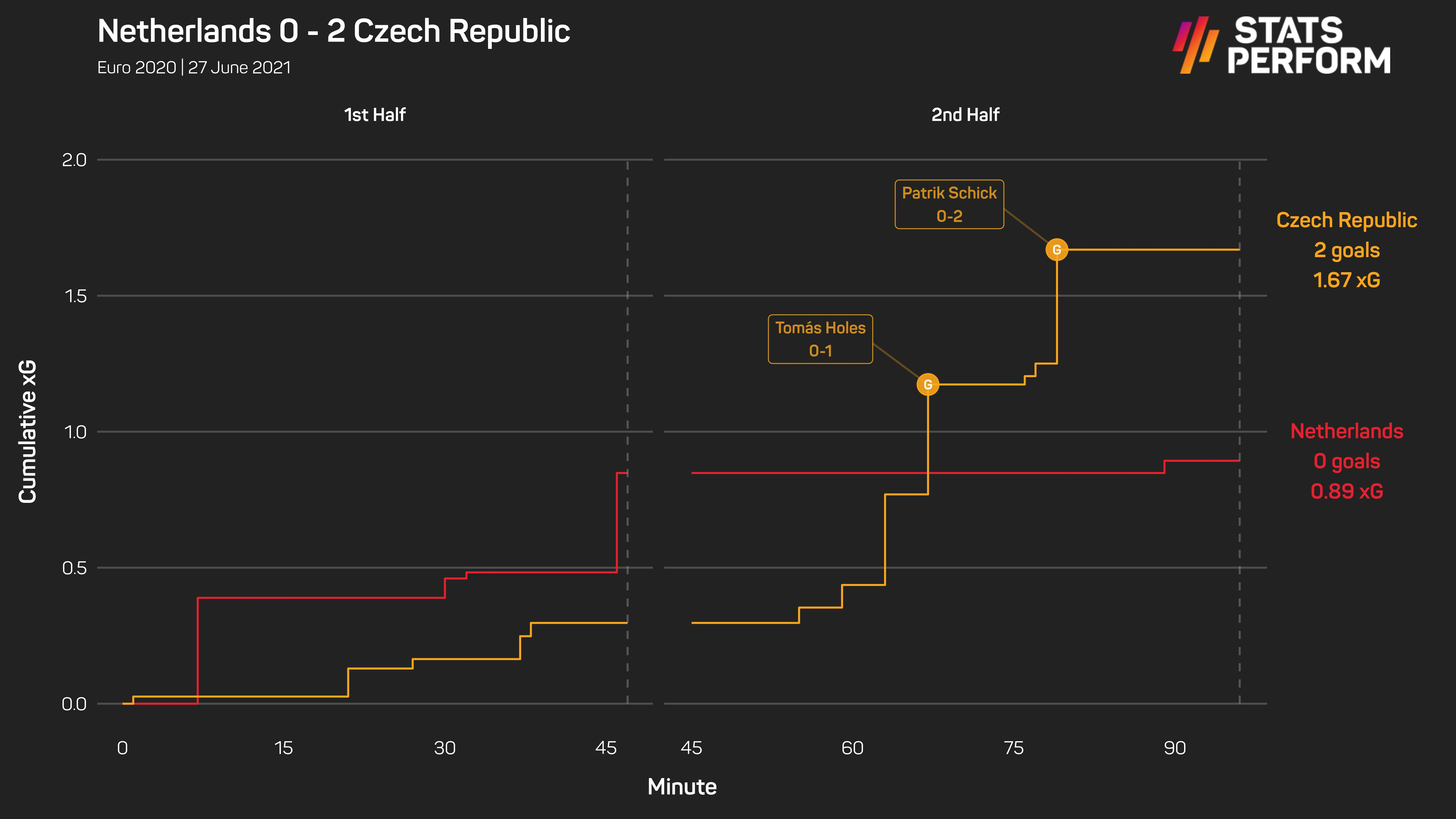 Netherlands 0-2 Czech Republic
