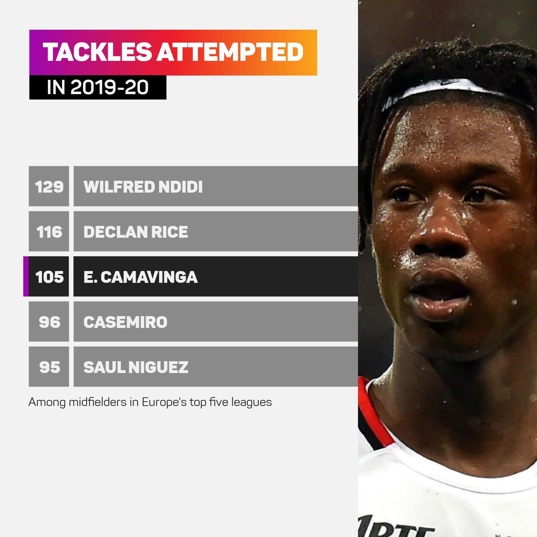 Eduardo Camavinga tackles attempted 2019-20