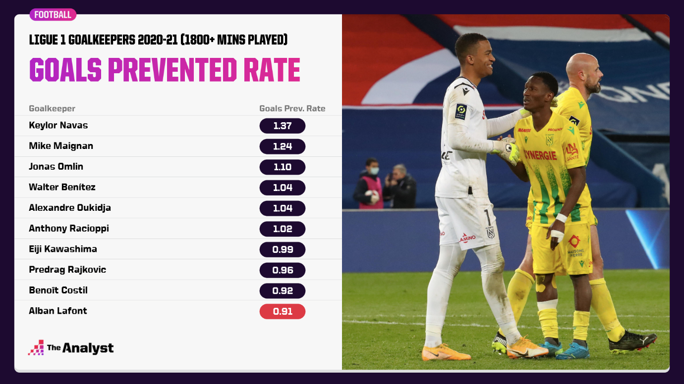 There are plenty of goalkeepers in Ligue 1 performing better than Lafont at the moment