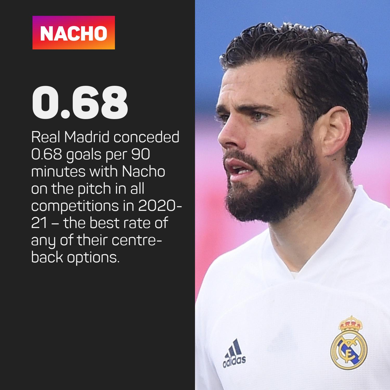 Nacho at Real Madrid 2020-21