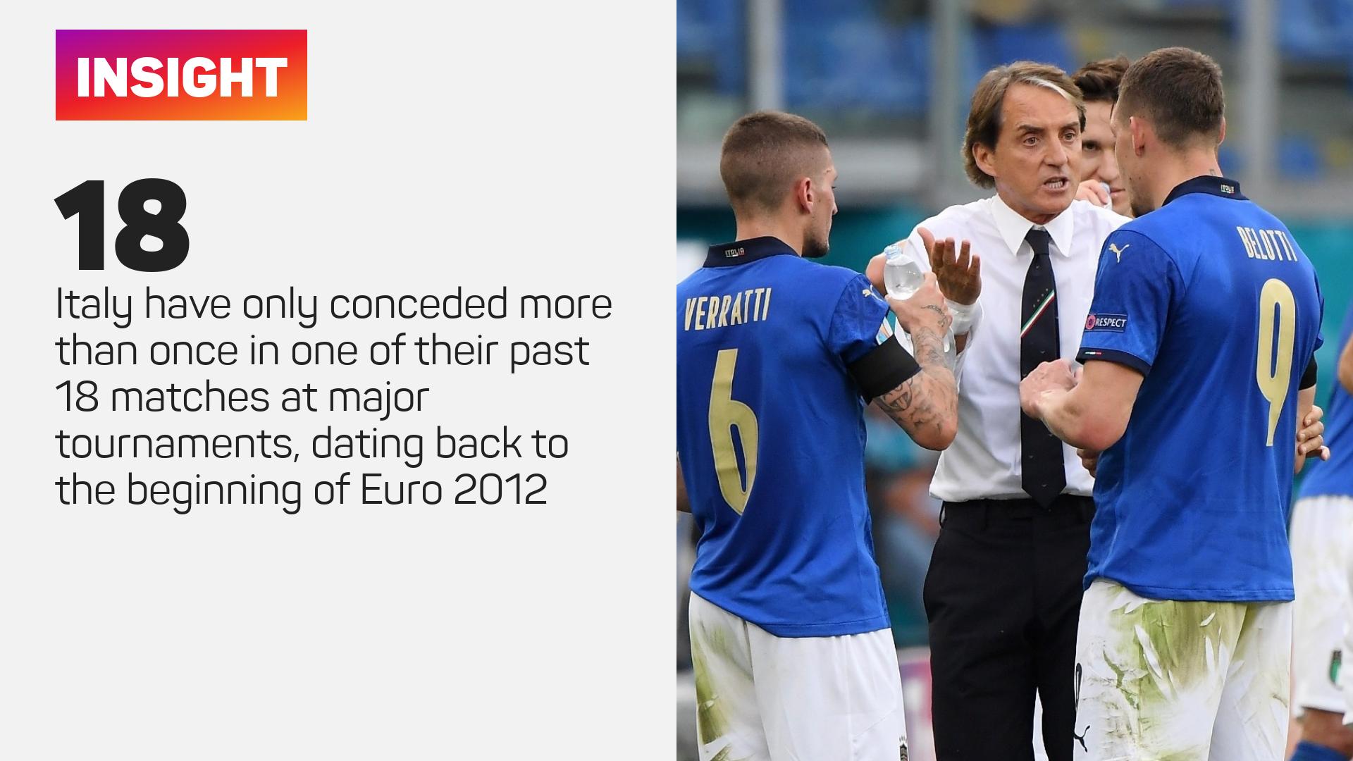 Italy defensive statat major tournaments