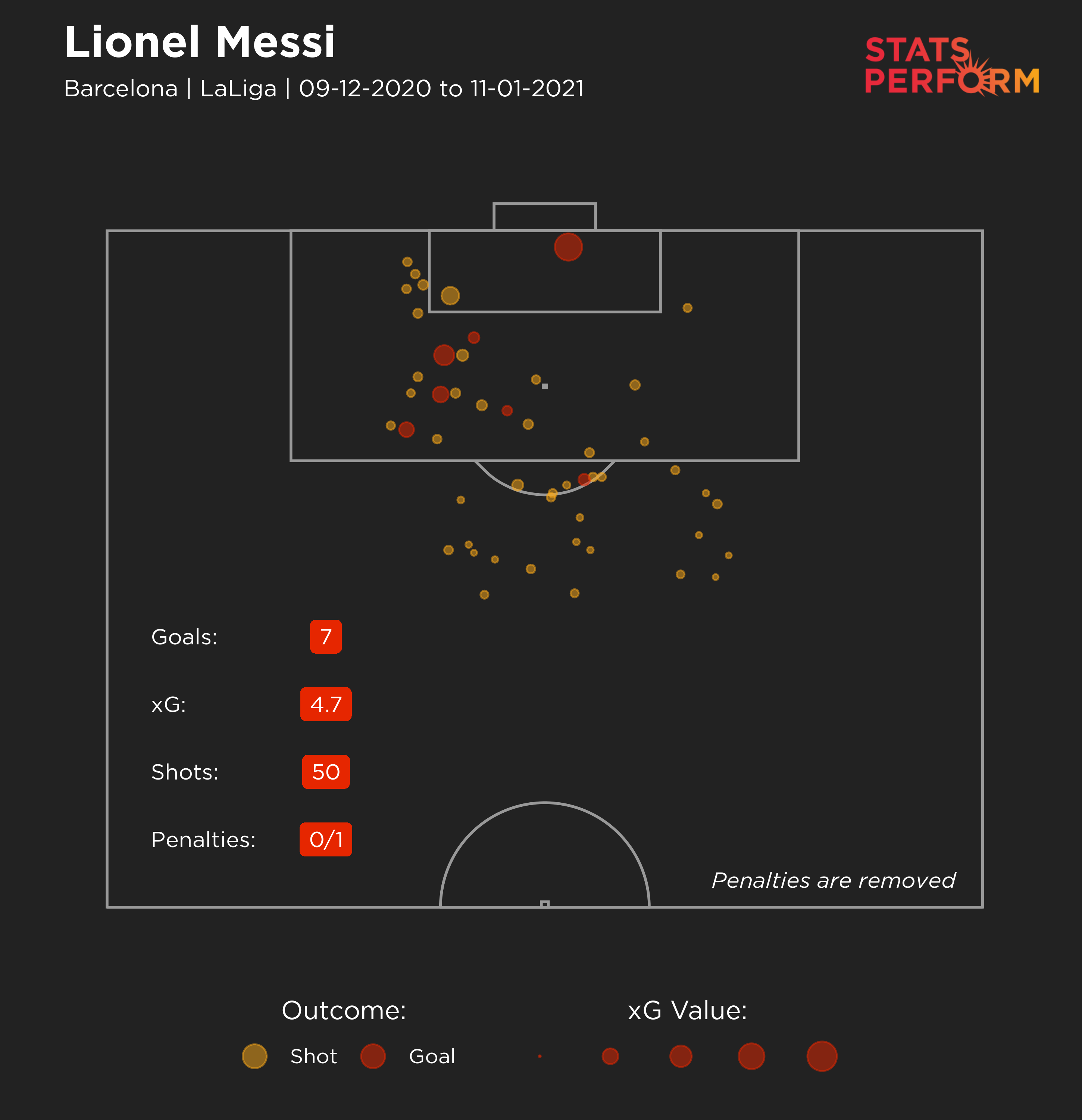 Lionel Messi's expected goals map in LaLiga over his past seven matches.