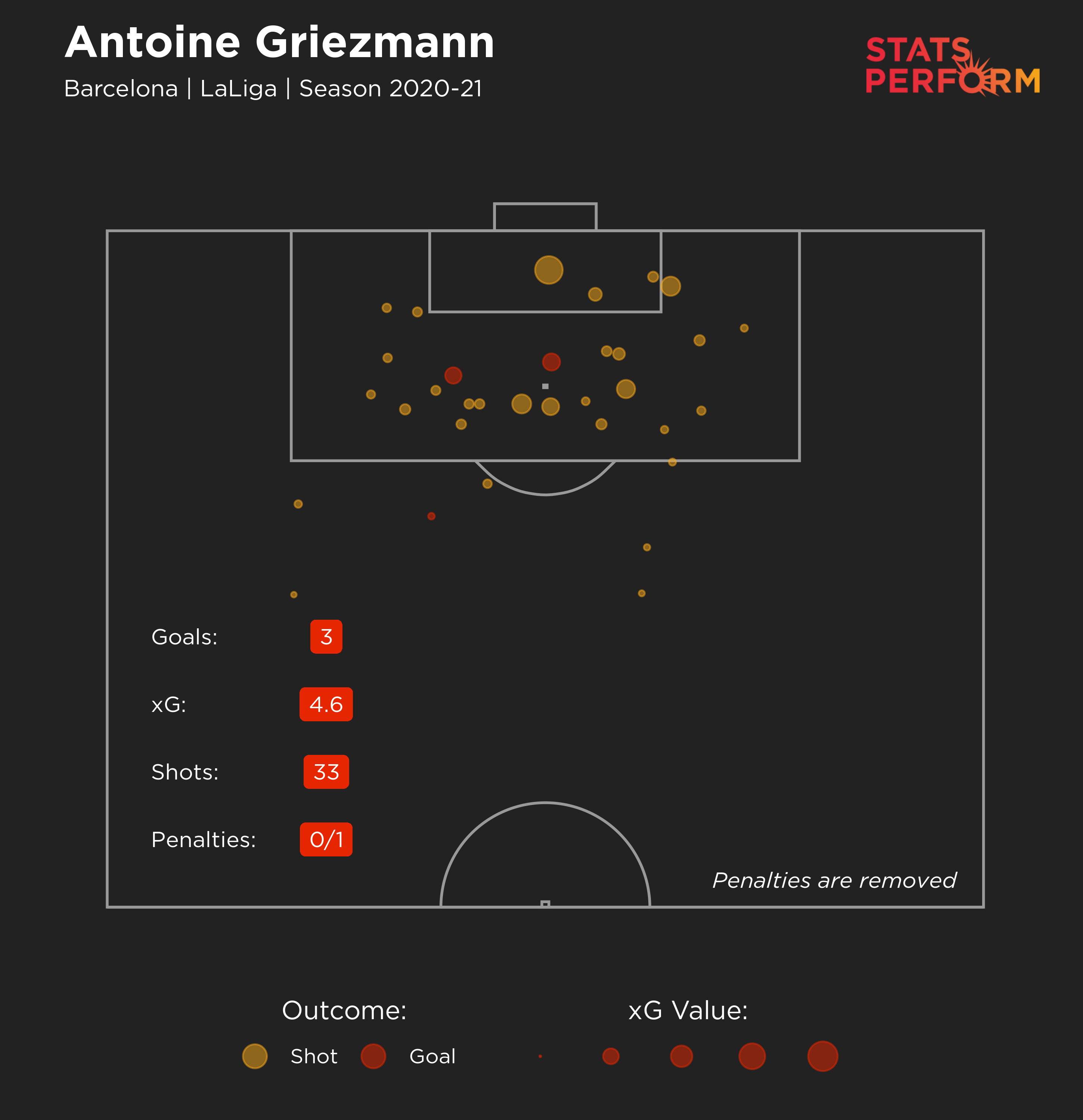 Griezmann's expected goals in LaLiga