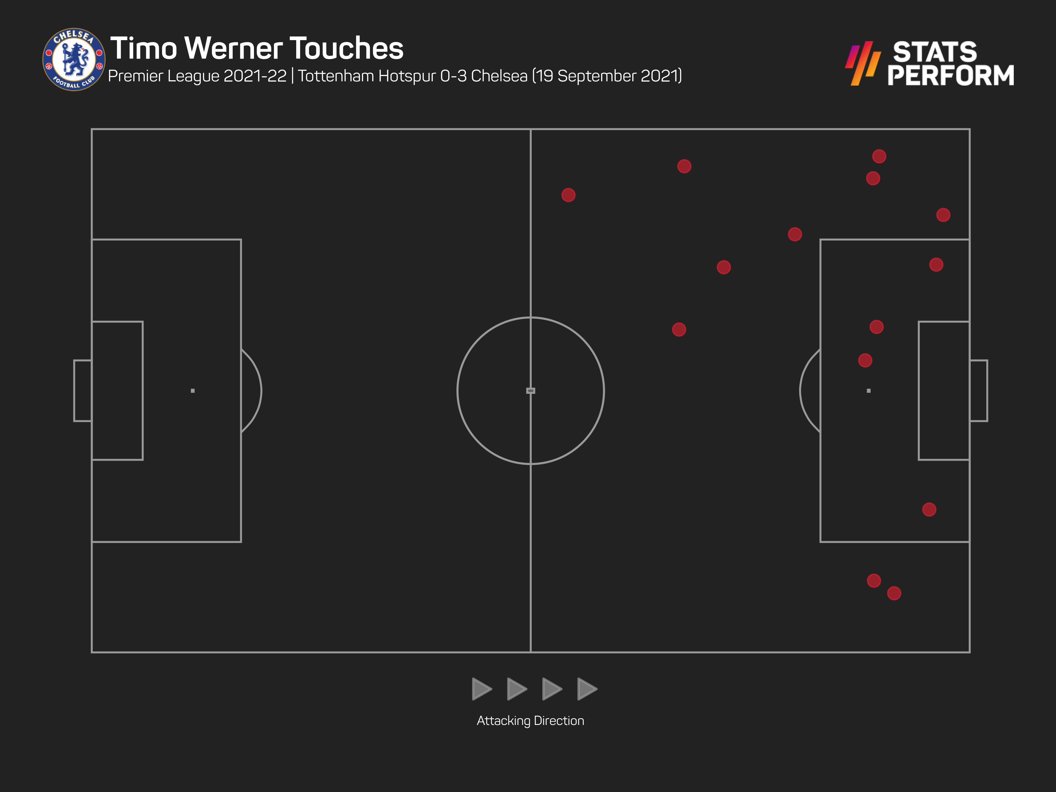 Timo Werner had an impact from the bench at Tottenham