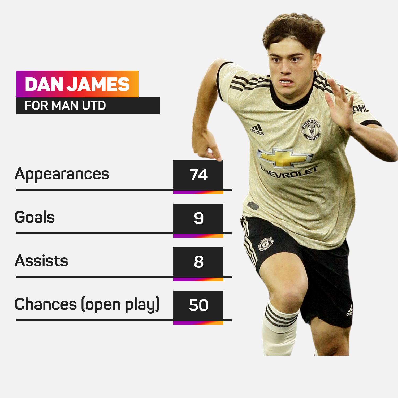 Dan James at Manchester United