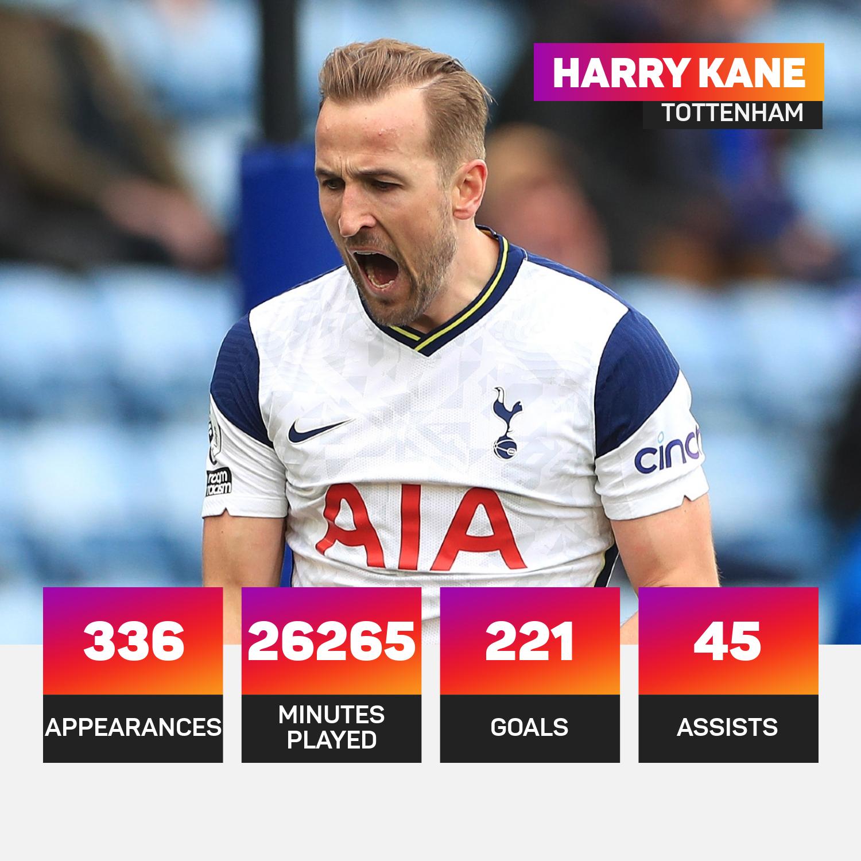 Harry Kane Tottenham record