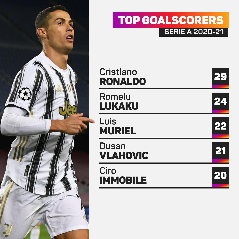 Serie A top scorers 2020-21