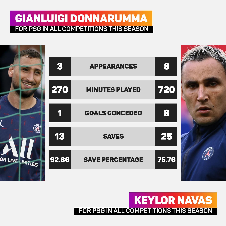 Gianluigi Donnarumma has a better save percentage than Keylor Navas this term