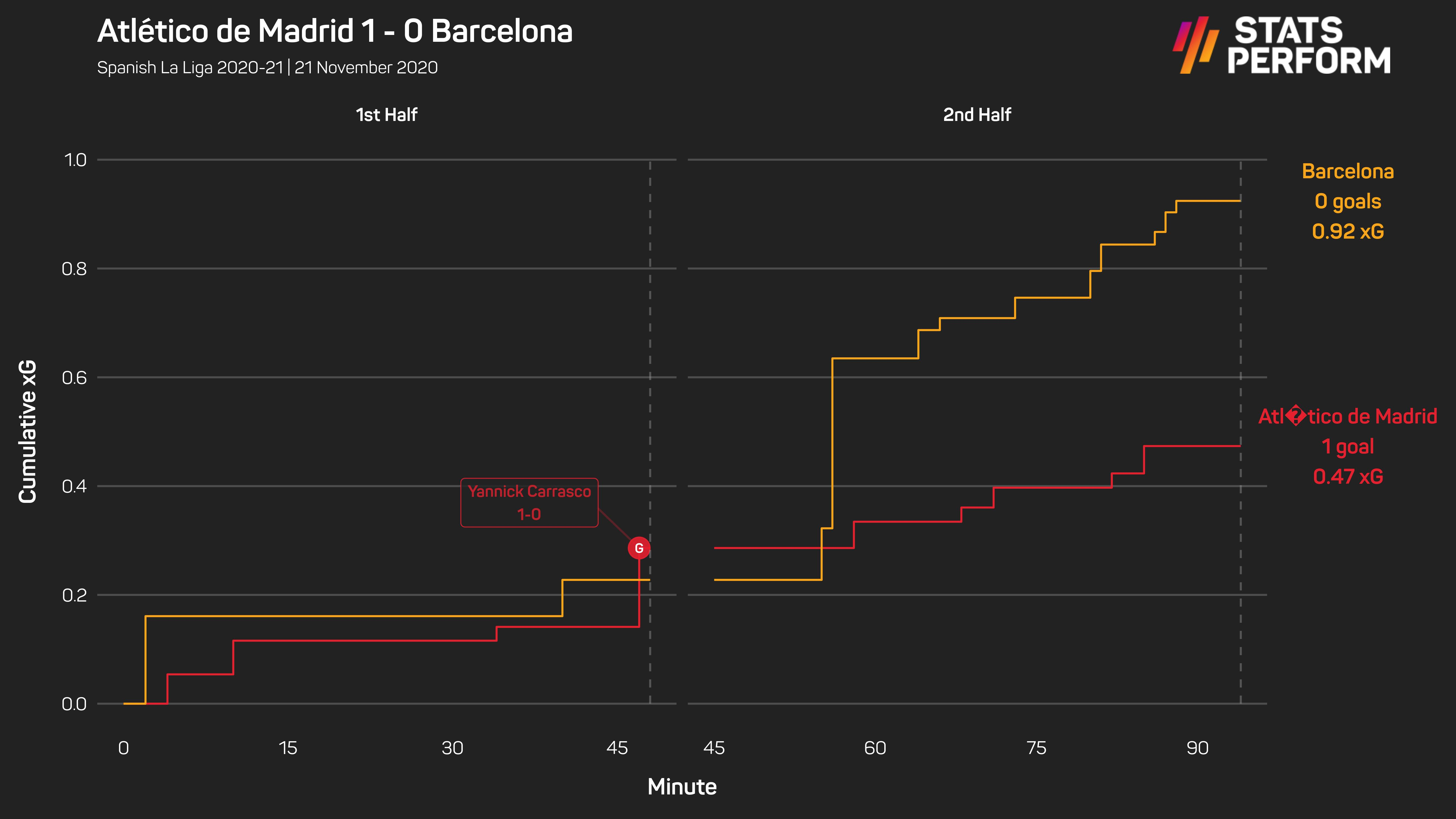 Atletico Madrid 1-0 Barcelona xG race