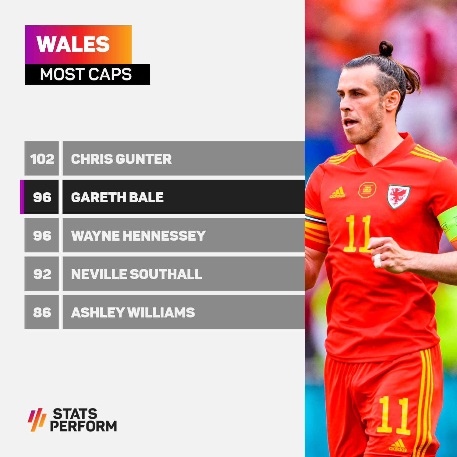 Wales most capped players