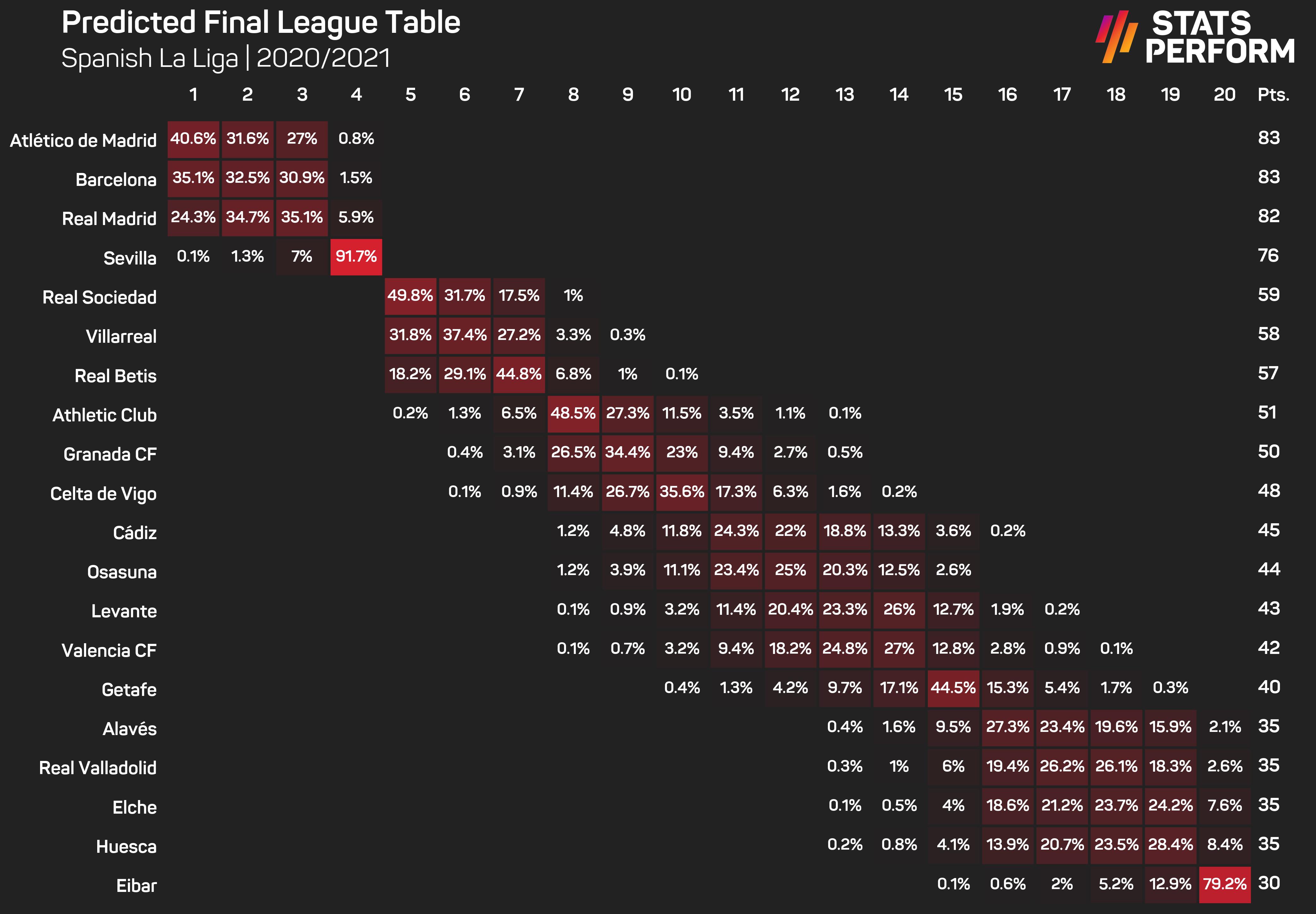 LaLiga predicted table May 7