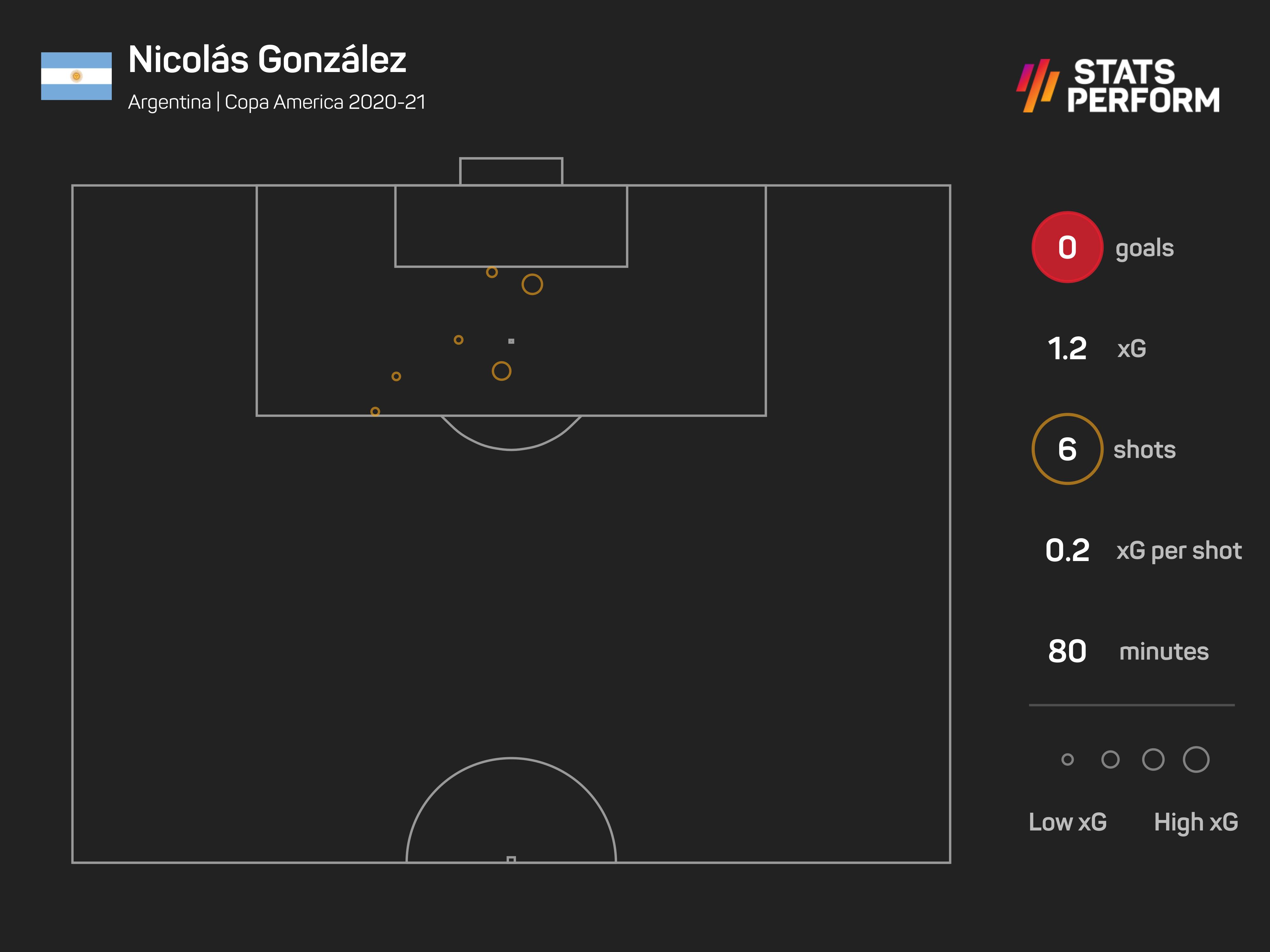 Nicolas Gonzalez was wasteful against Chile