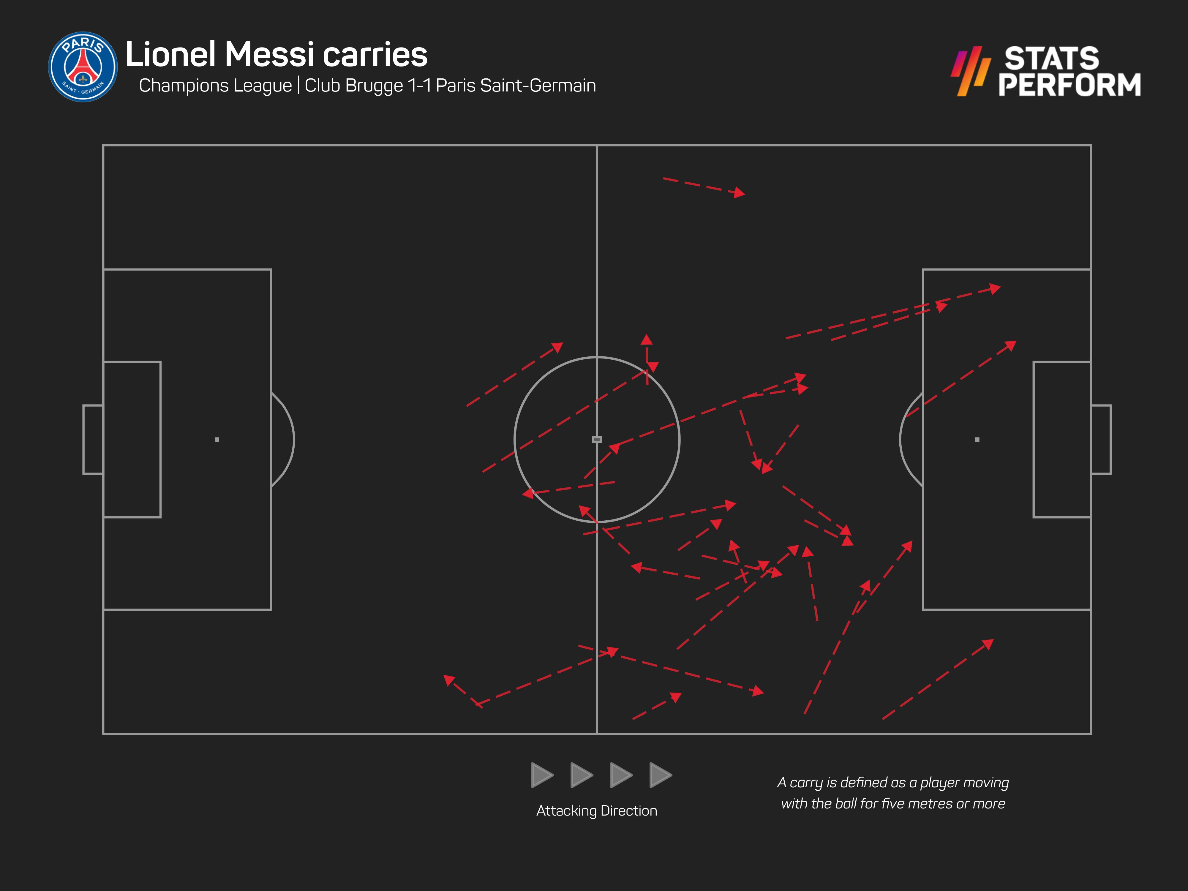 Lionel Messi ball carries