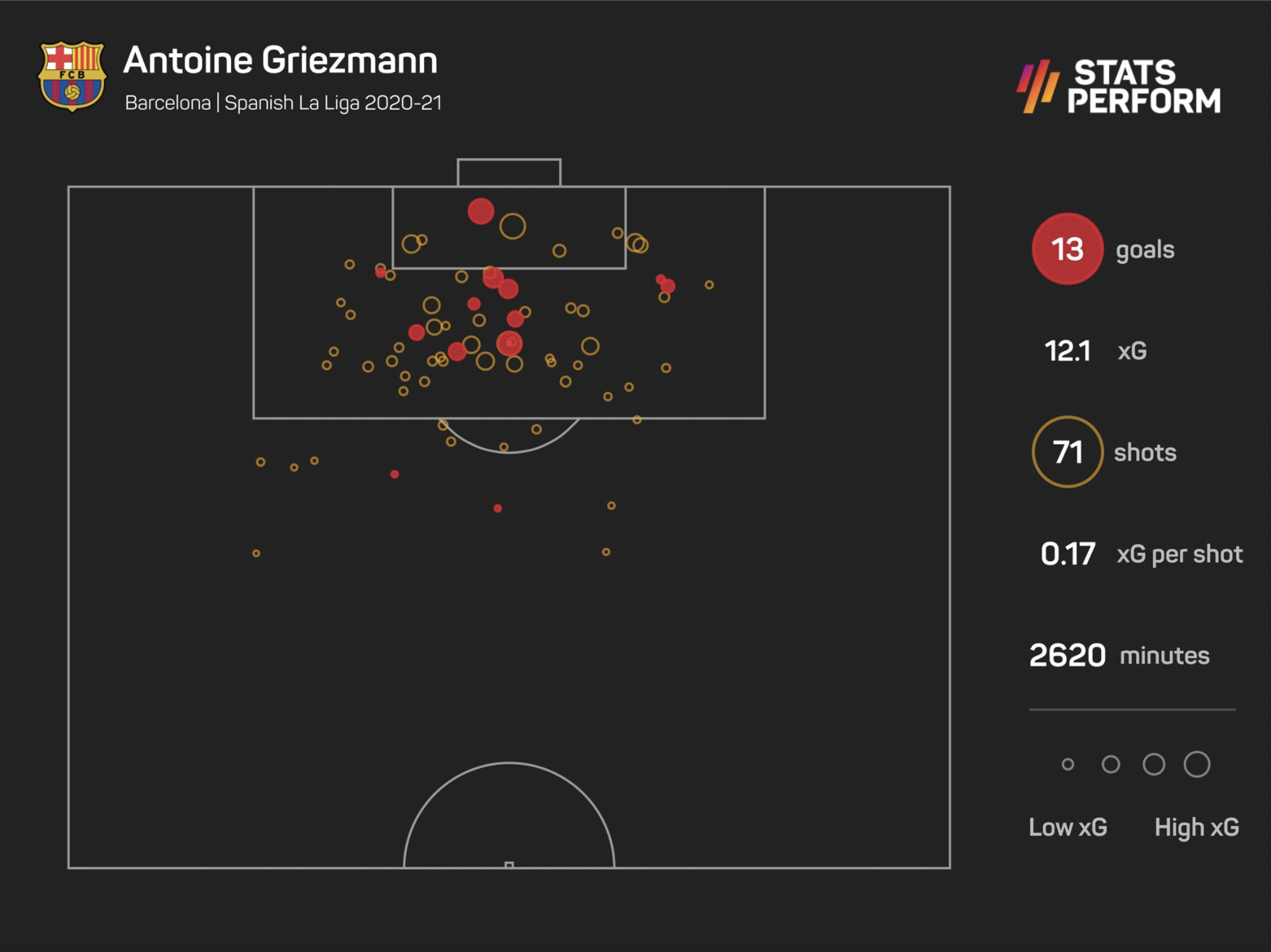 Antoine Griezmann scored 13 goals in LaLiga last season