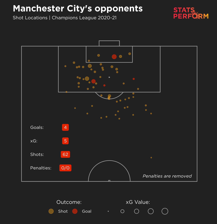 Manchester City 2020-21, Champions League