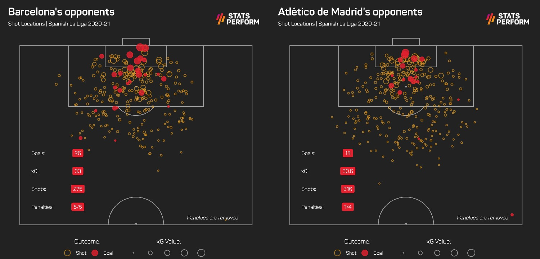 Barcelona and Atletico Madrid LaLiga xGA in 2020-21