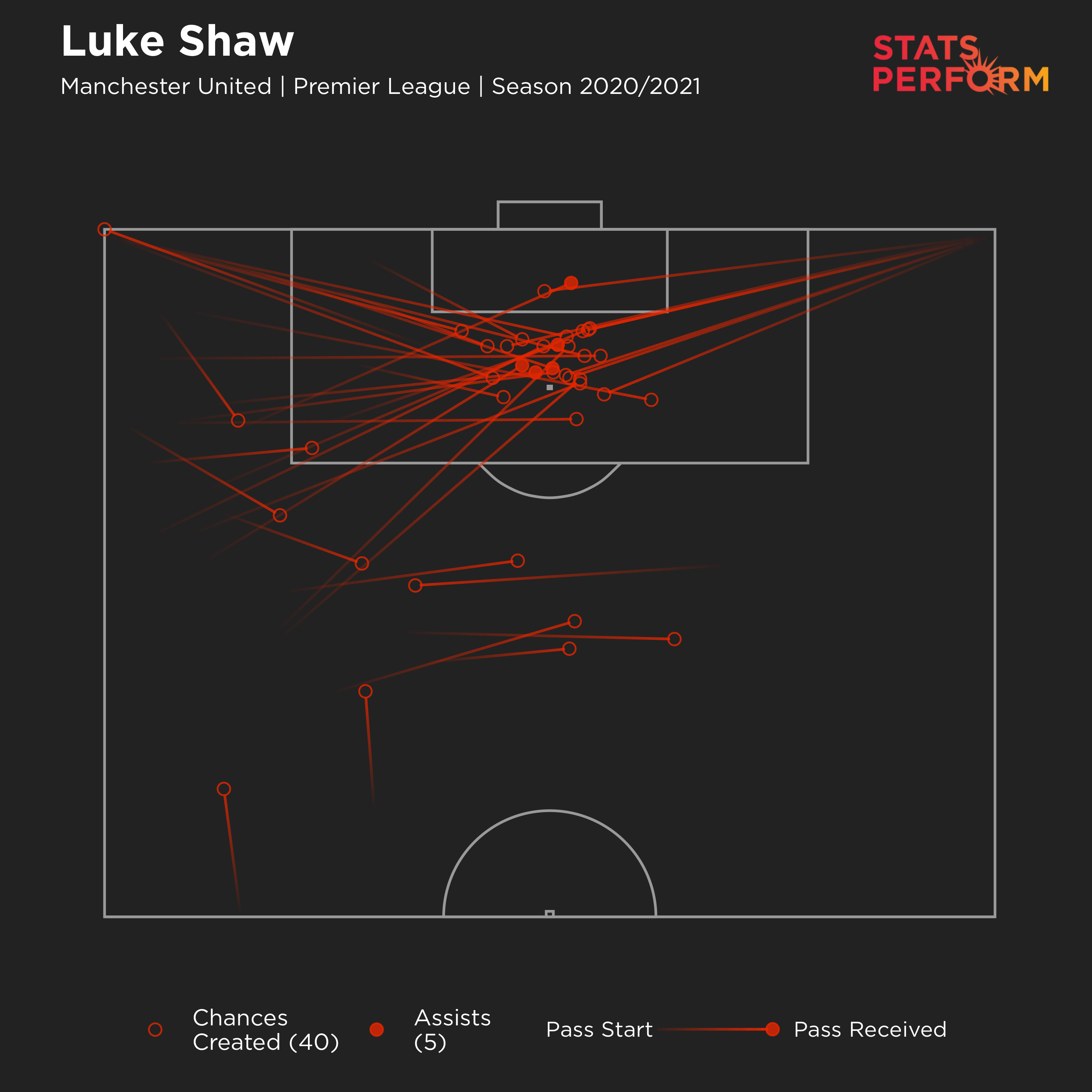 Luke Shaw's chances created map for 2020-21