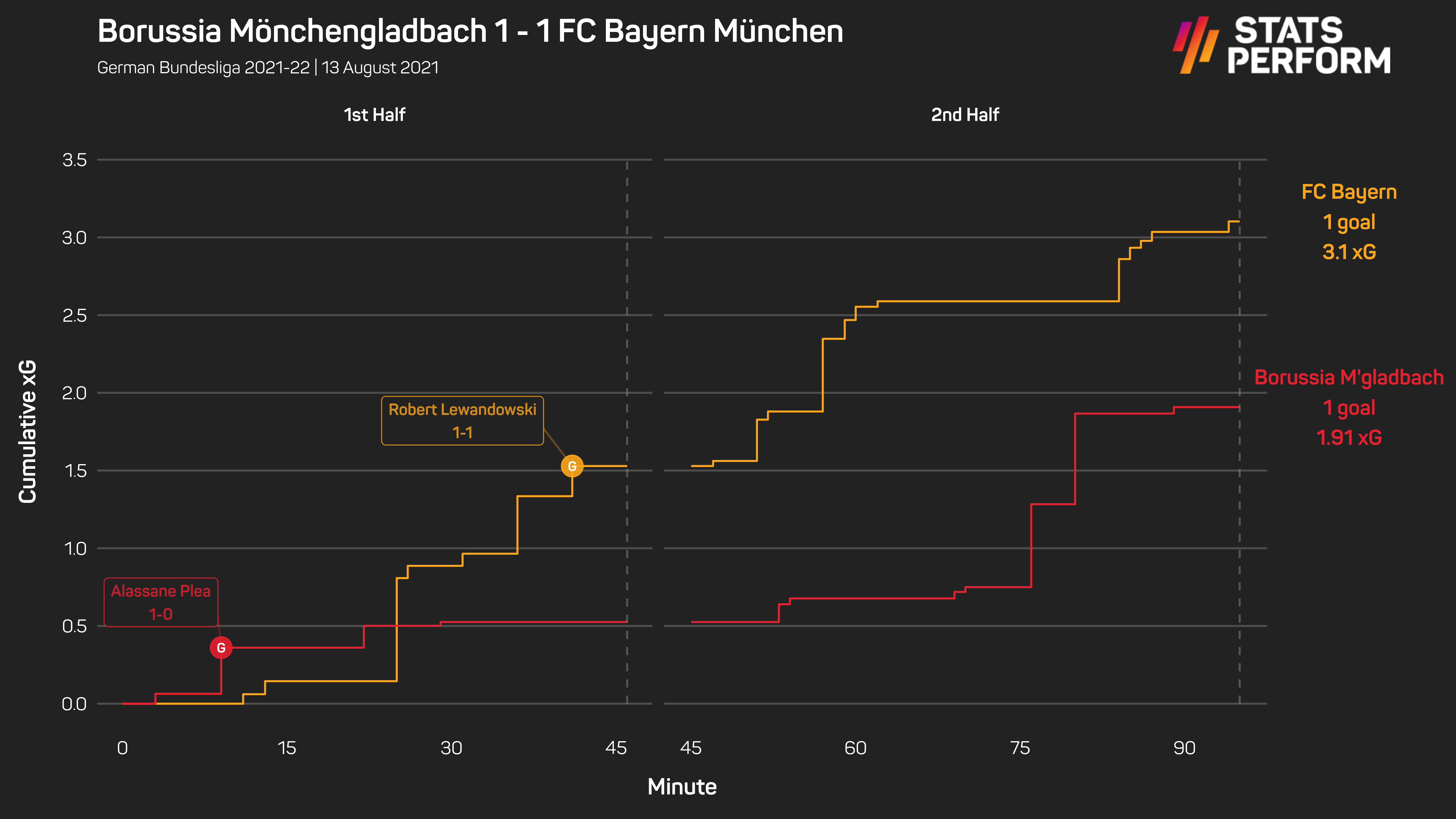 Bayern scored only once despite having 3.1 expected goals