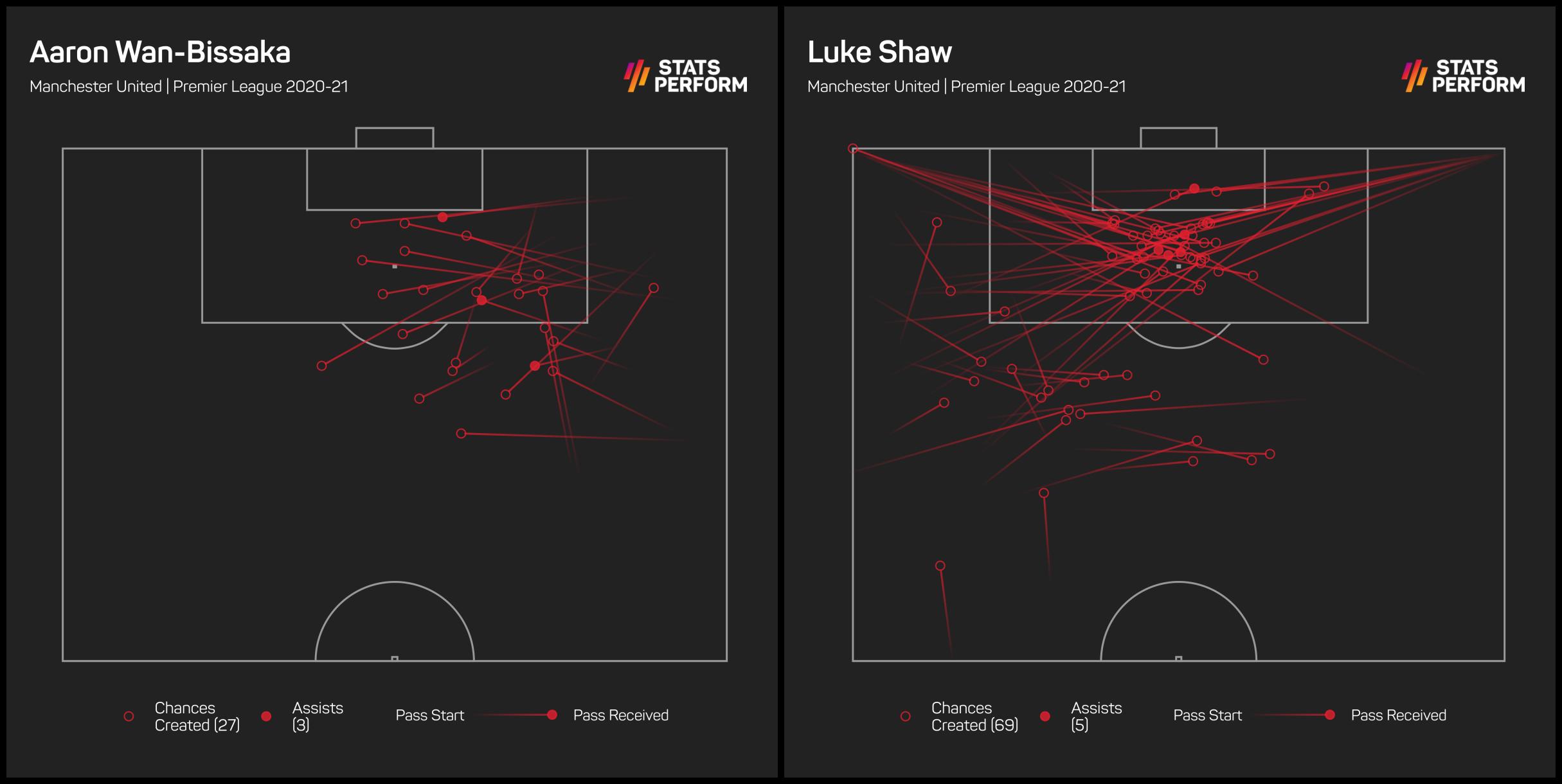 Luke Shaw is a greater creative threat than Aaron Wan-Bissaka